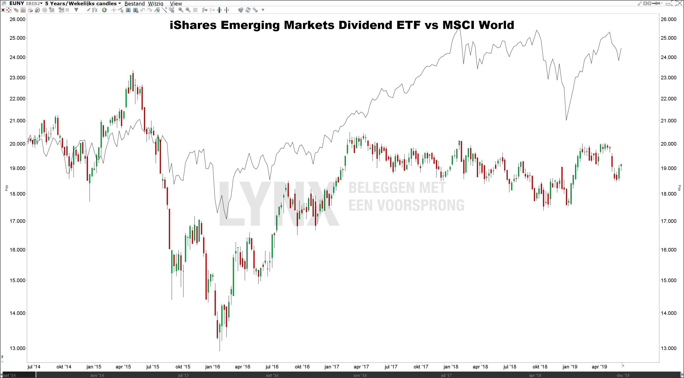 Beste dividend ETF iShares Emerging Markets Dividend ETF