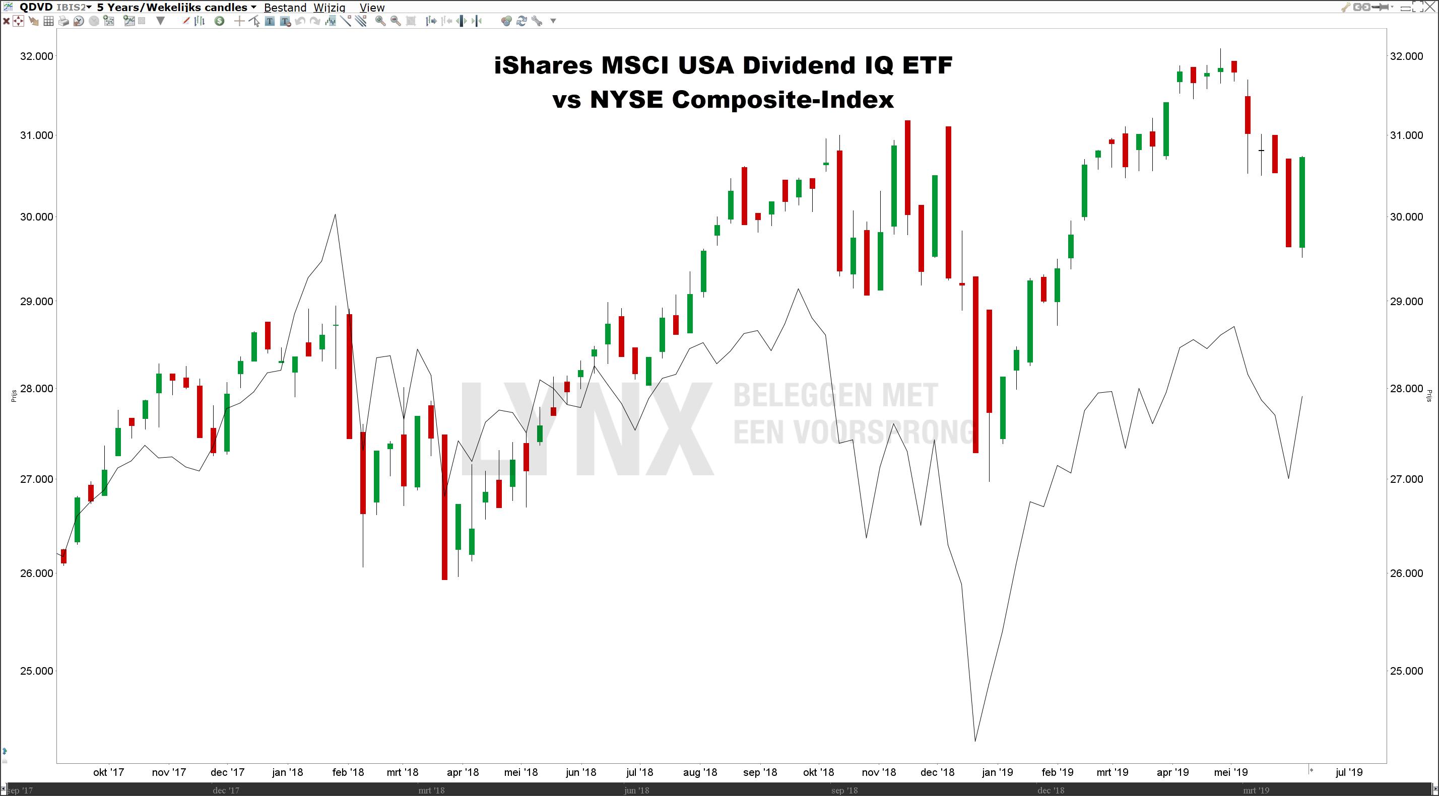 Beste dividend ETF ishares MSCI USA Dividend IQ ETF