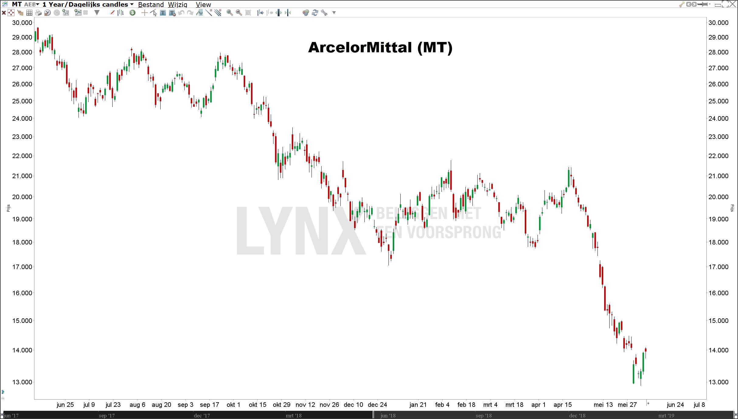 Koers aandeel ArcelorMittal (MT) zakt weg