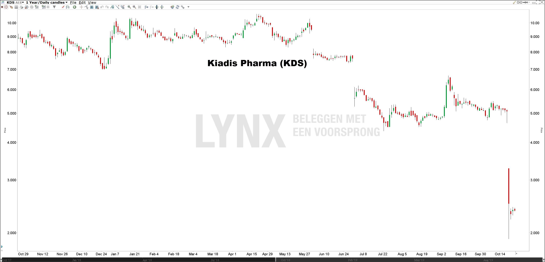 Advies Aandeel Kiadis Pharma | Kiadis Pharma Koers