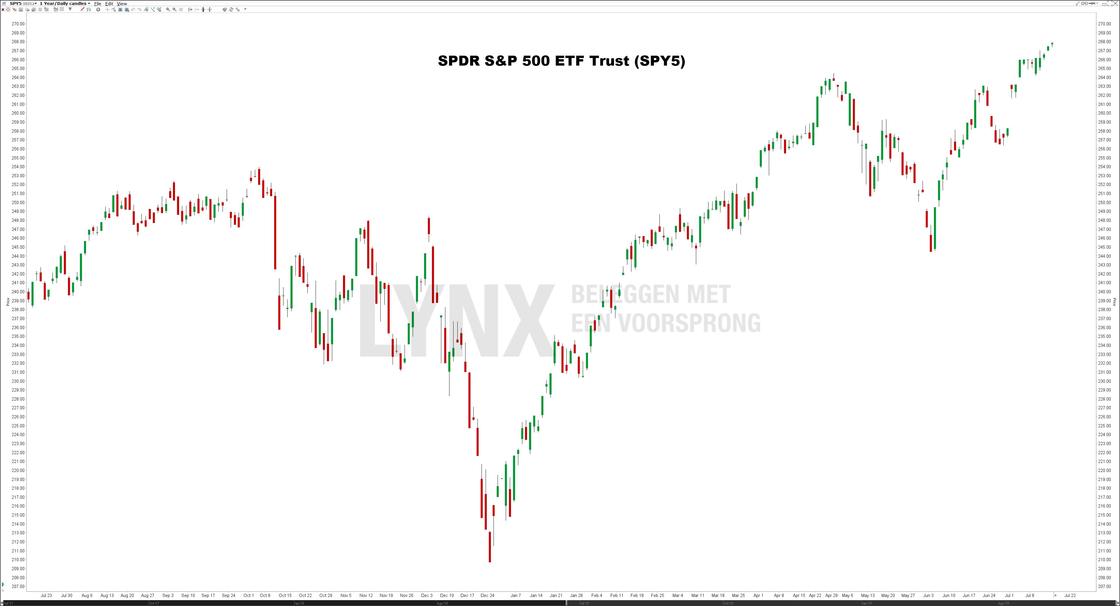 Koers SPDR S&P 500 ETFs Trust (SPY5) - Beste S&P 500 ETFs