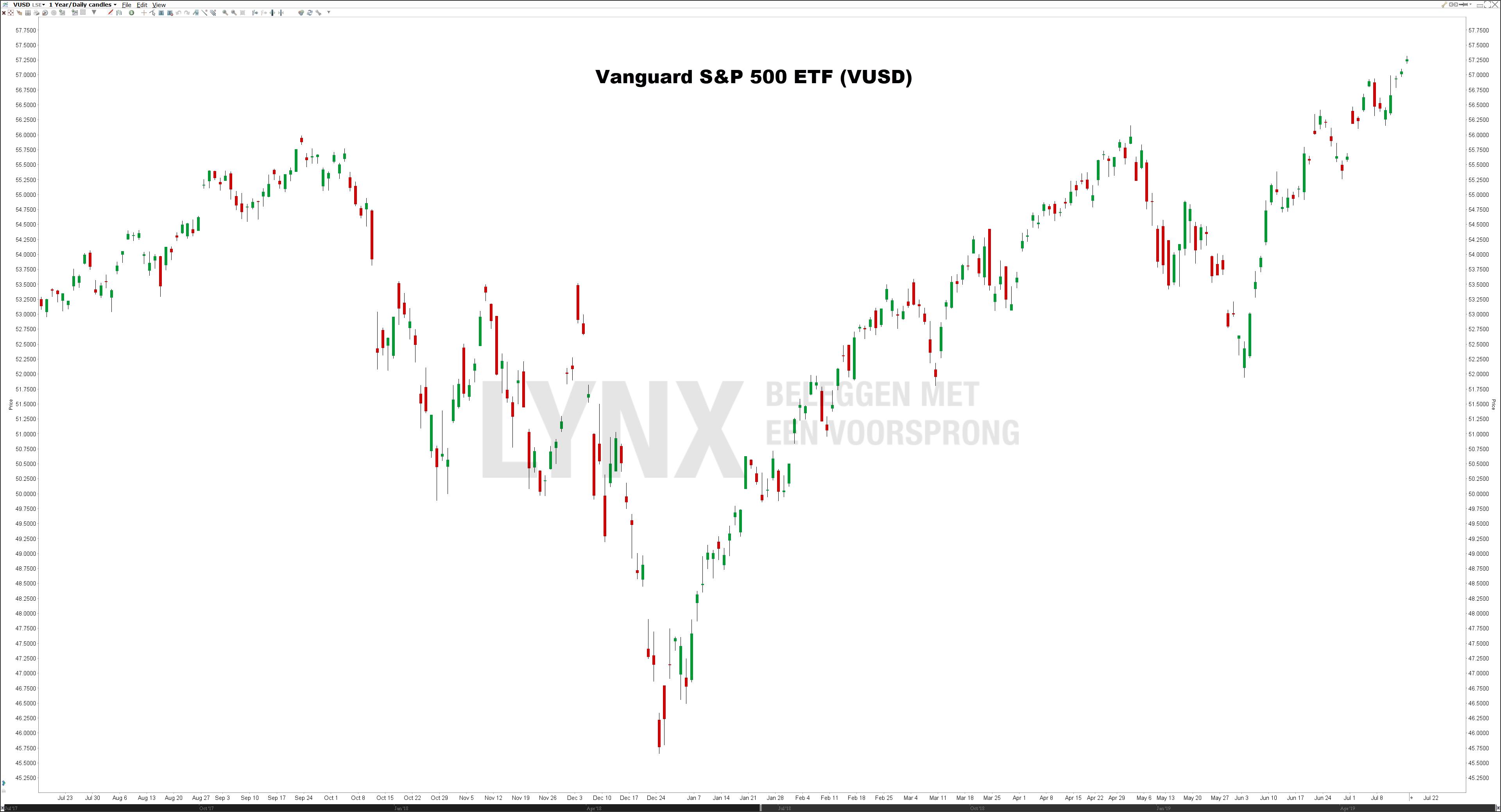 Vanguard S&P 500 ETFs (VUSD) - Beste S&P 500 ETFs