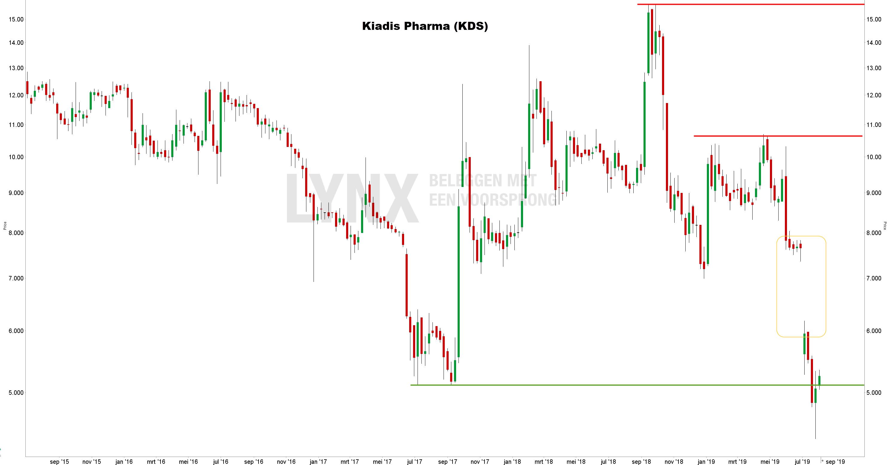 Langetermijnanalyse aandeel Kiadis Pharma | 4 jaar Koers Kiadis Pharma