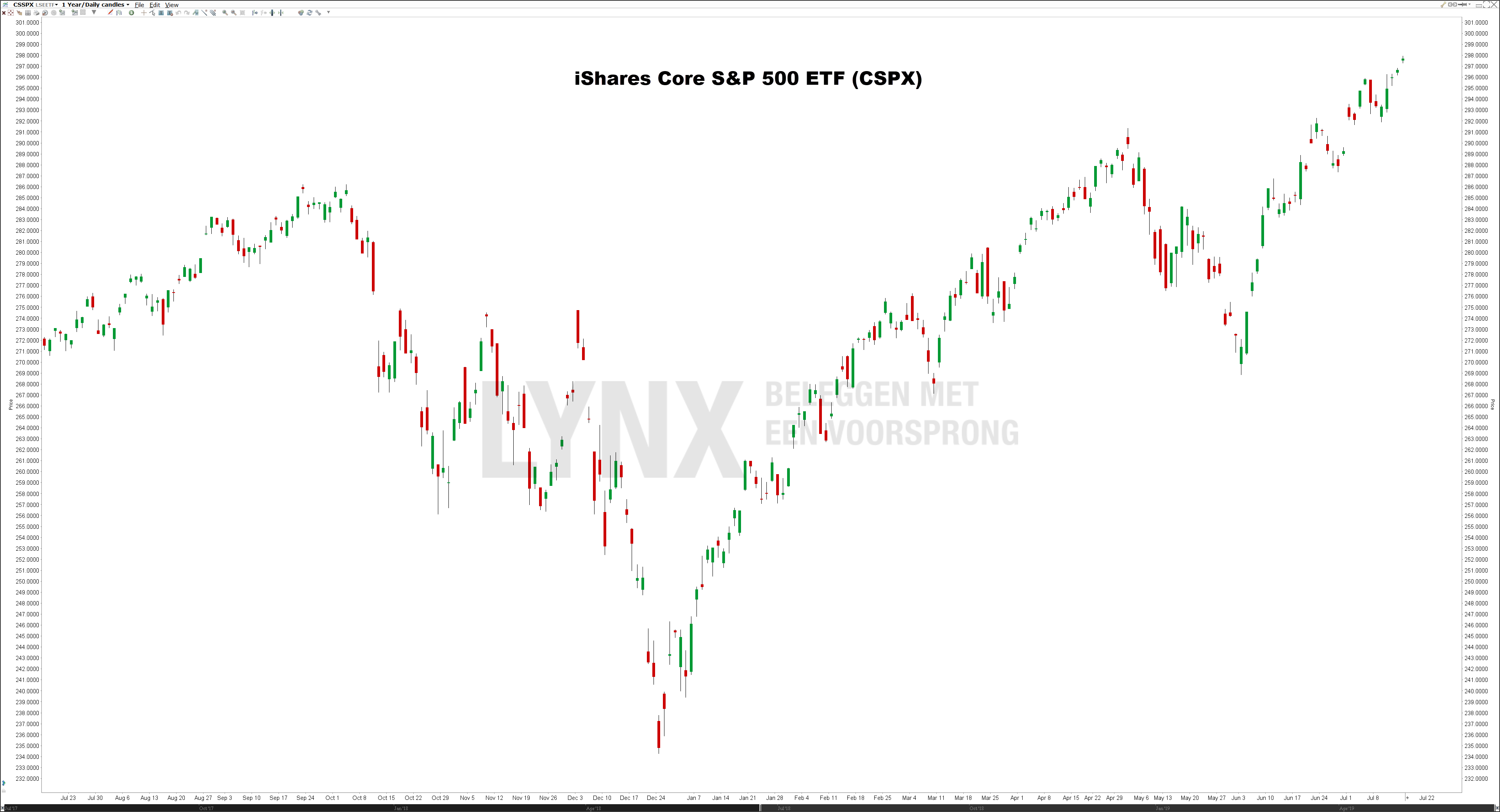 iShares Core S&P 500 ETFs (CSPX) - Beste S&P 500 ETFs