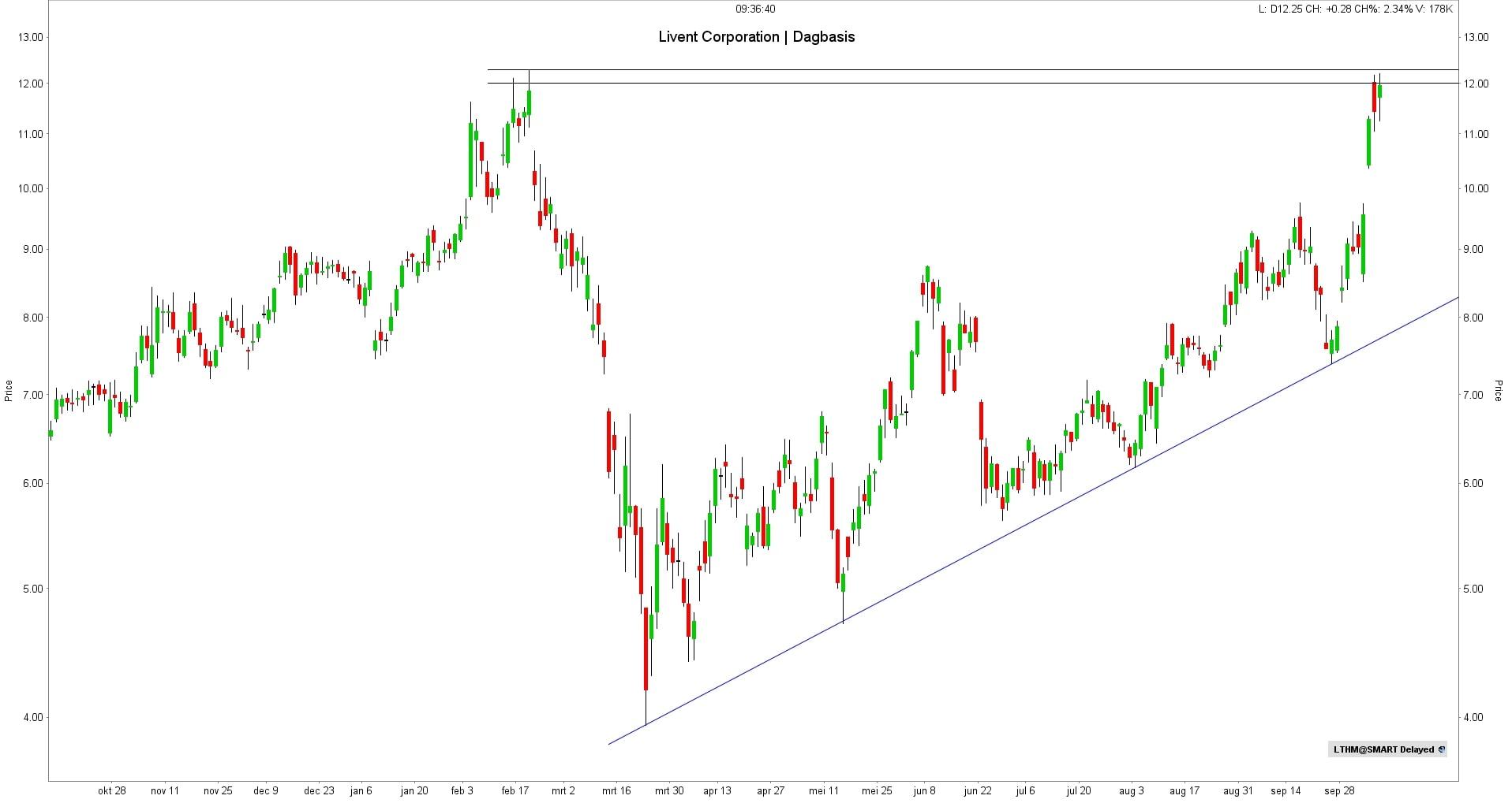Koers aandeel Livent Corporation | Beste lithium aandelen