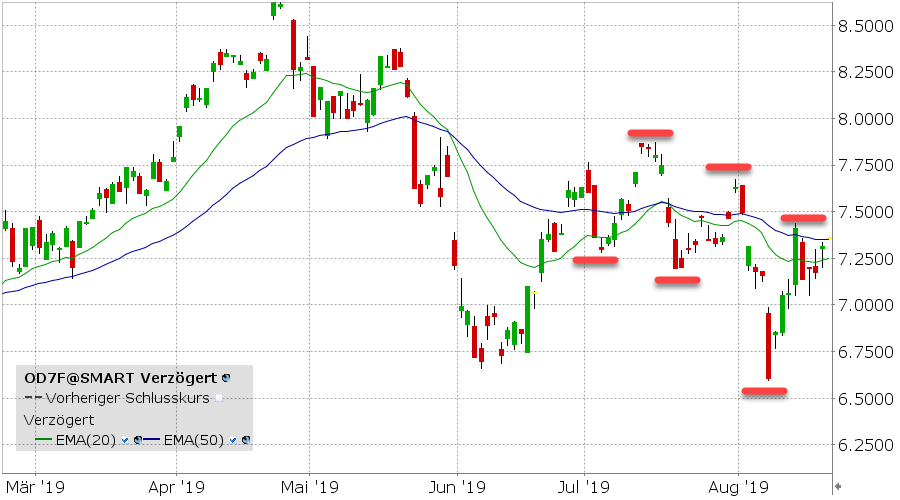 ETF van de week - ETFS WTI Crude Oil ETF
