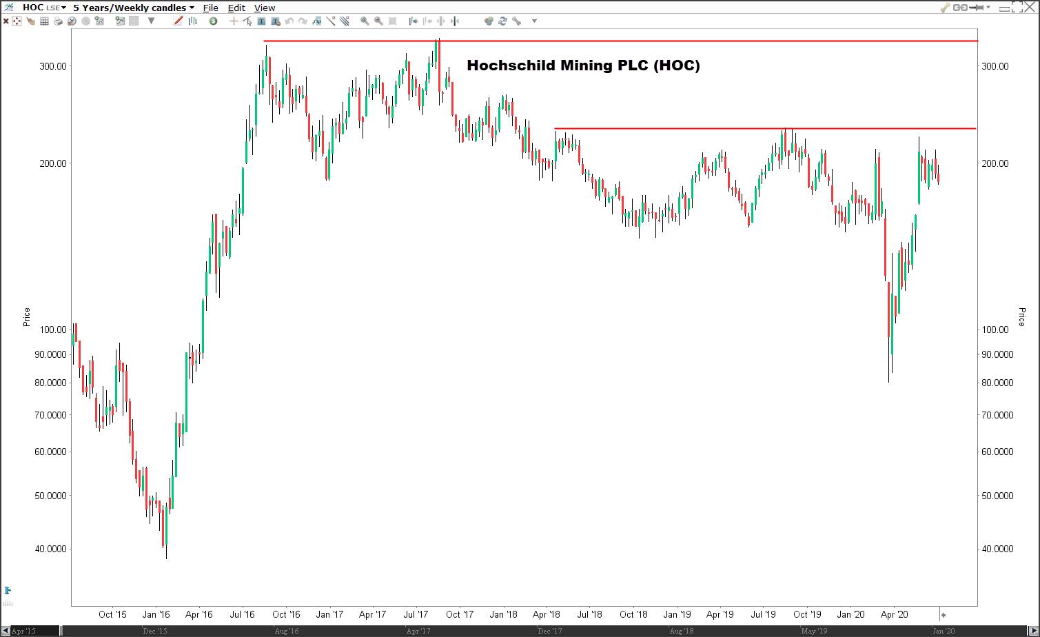Beste zilvermijn aandelen: aandeel Hochschild Mining PLC (HOC)