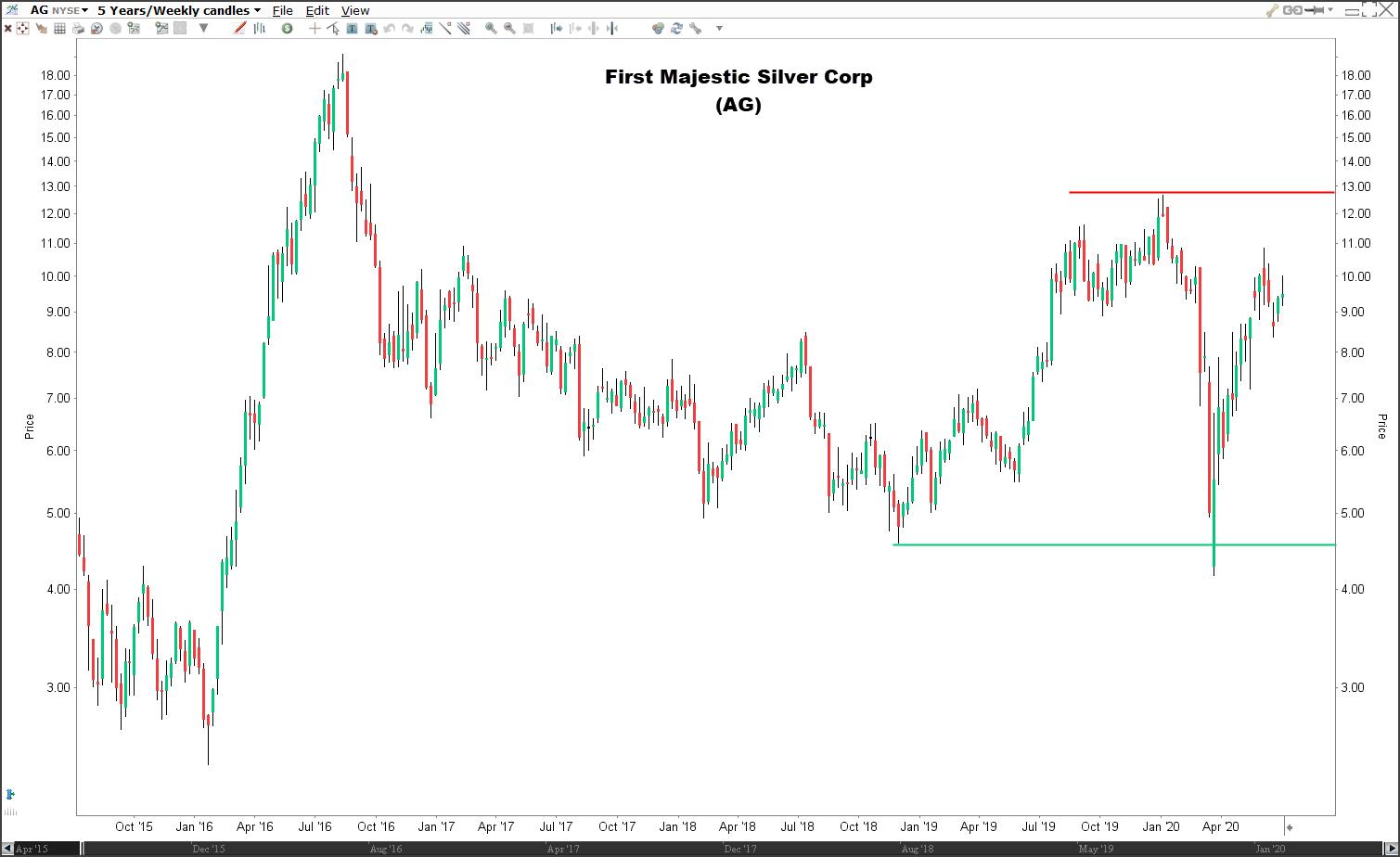 Beste zilvermijn aandelen: aandeel First Majestic Silver Corp (AG)