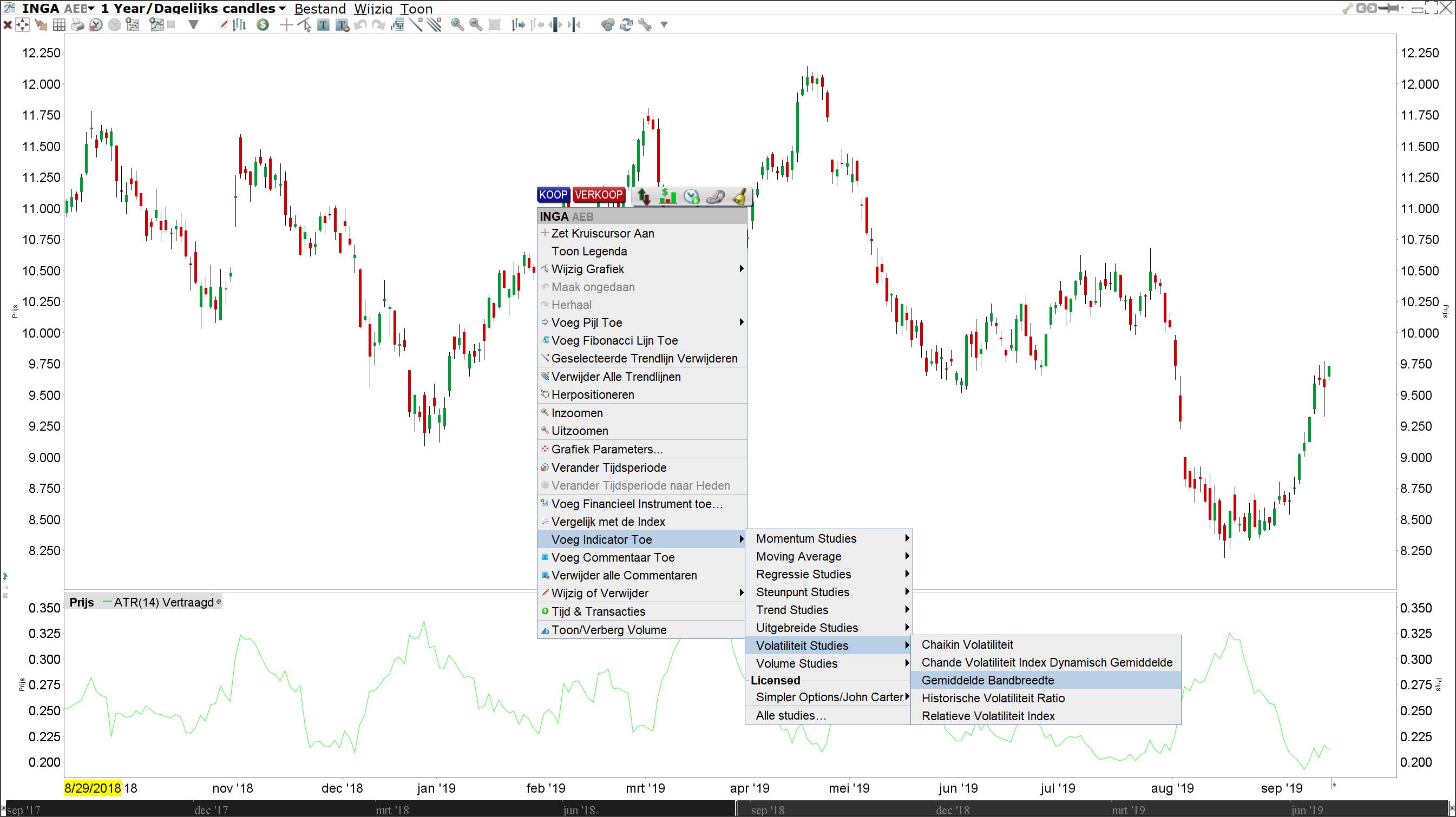 Average True Range Indicator bij LYNX