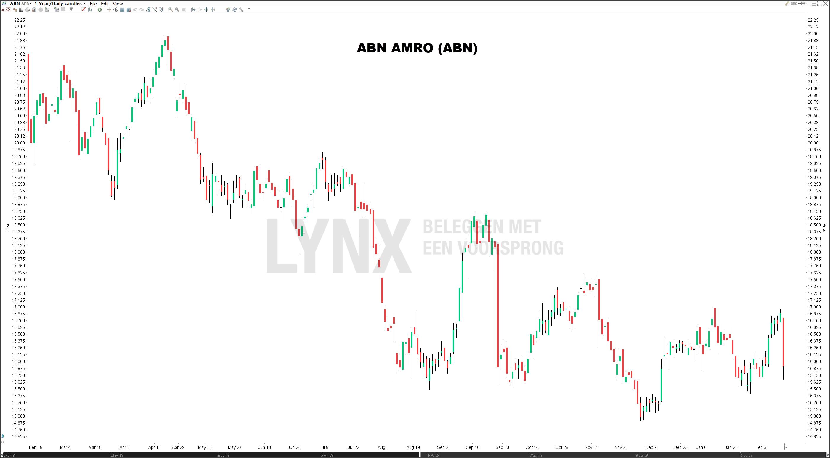 Koers aandeel ABN AMRO