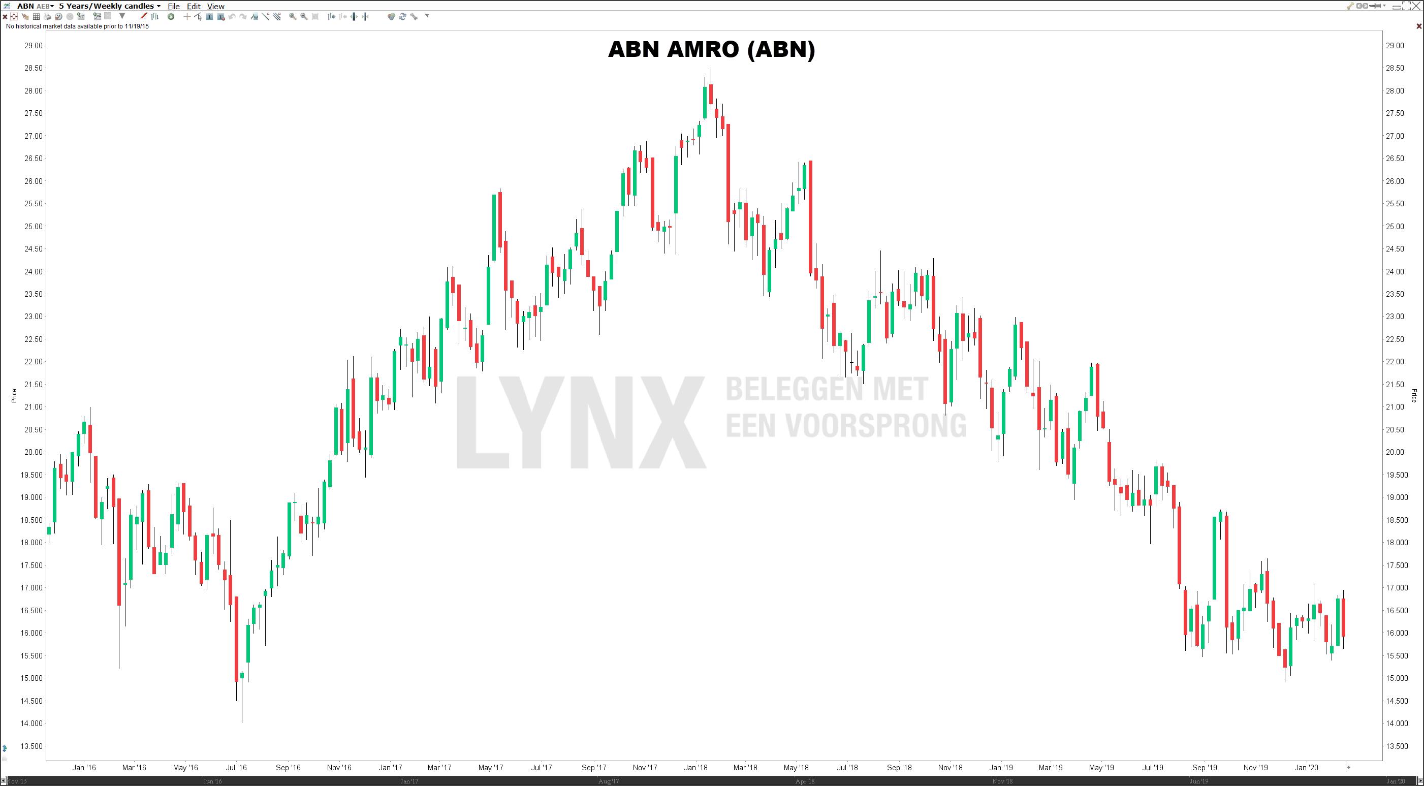 Koers aandeel ABN AMRO lange termijn