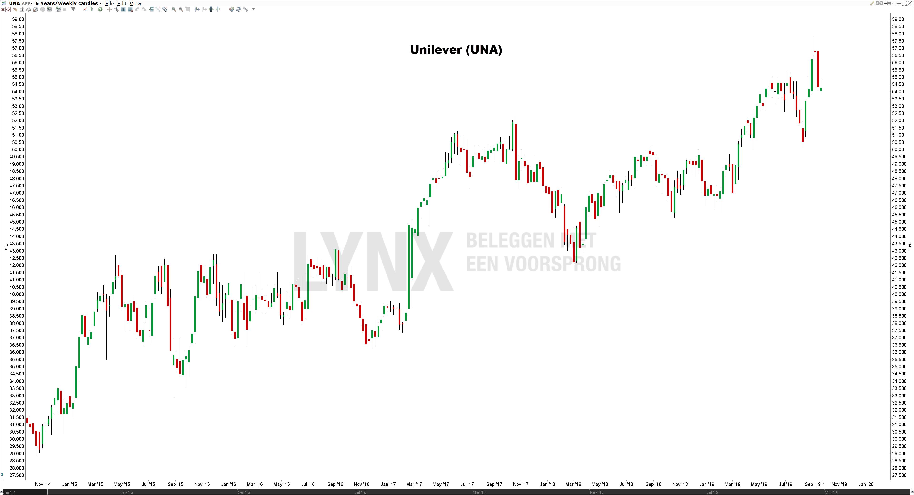 Koers aandeel Unilever - De beste defensieve aandelen