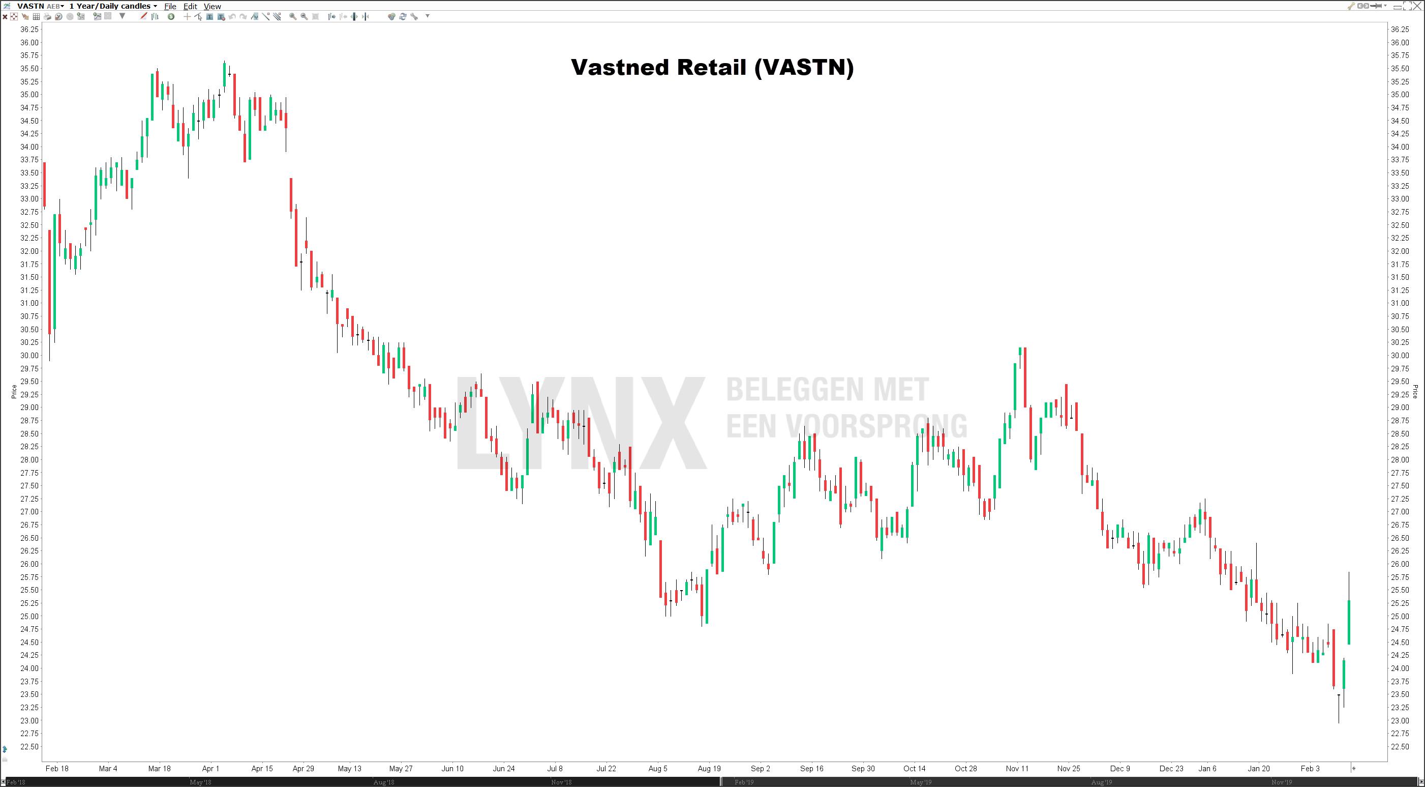Koers aandeel Vastned Retail | beste vastgoedaandelen