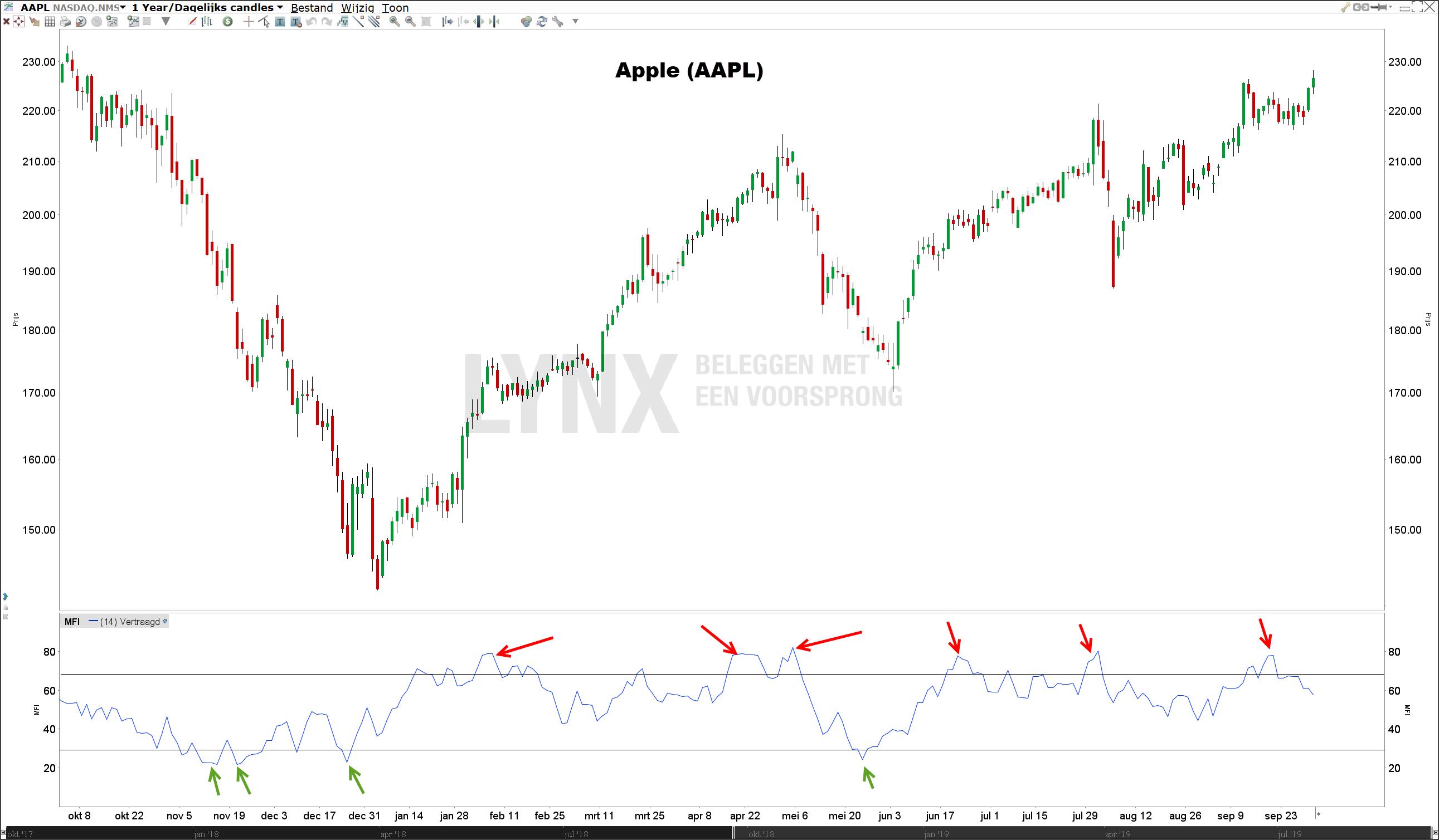 Money Flow Index (MFI) in grafiek aandeel Apple