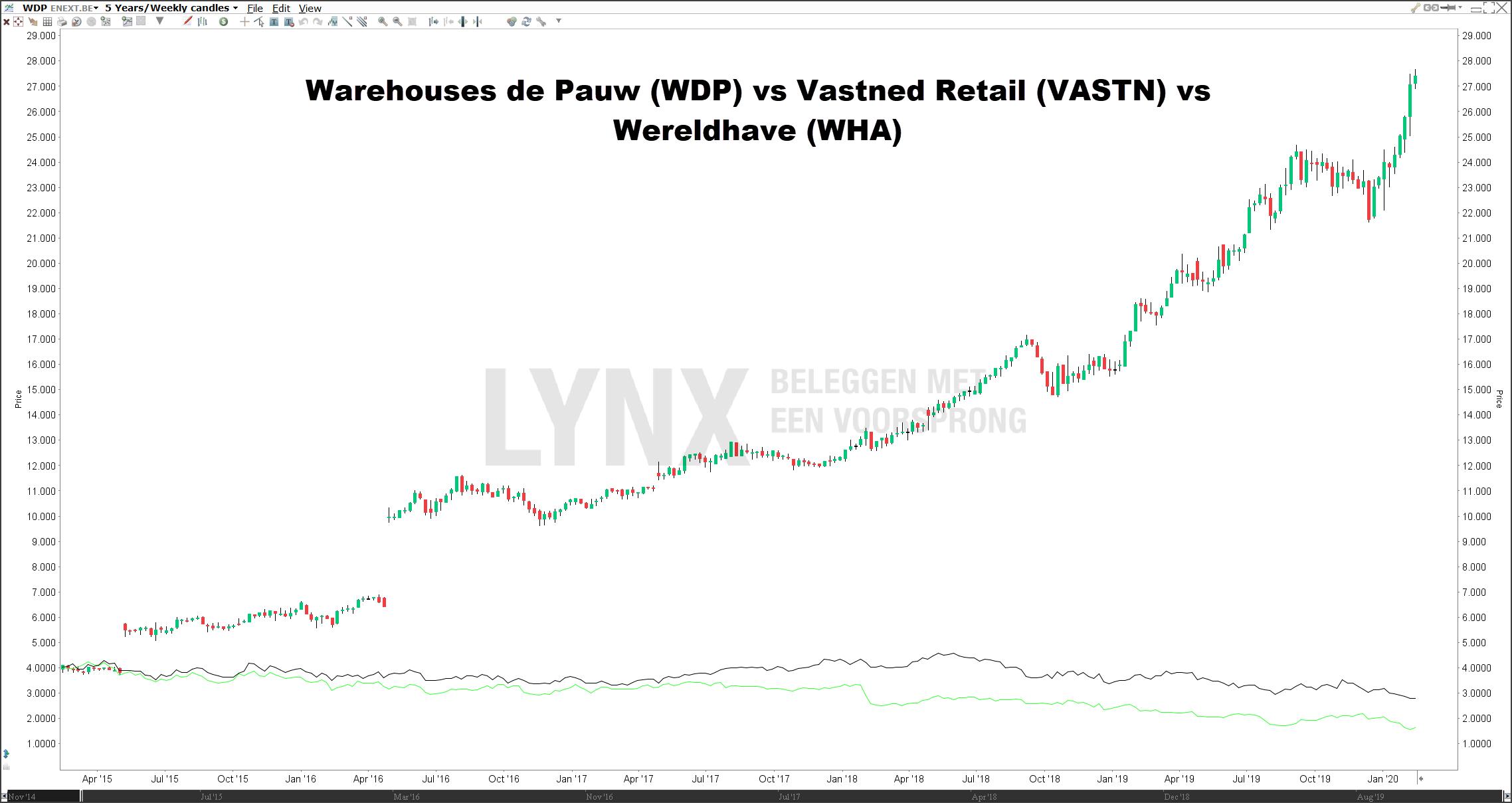 WDP vs Vastned Retail en Wereldhave