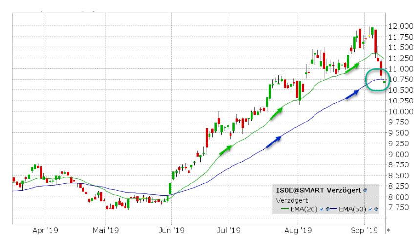 iShares Gold Producers ETF van de week