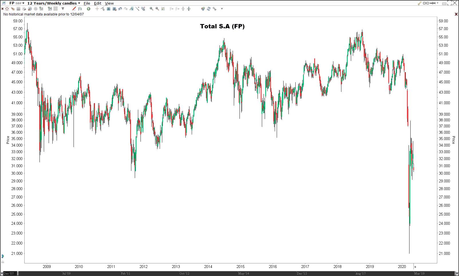 Beleggen in olie-aandelen Total SA