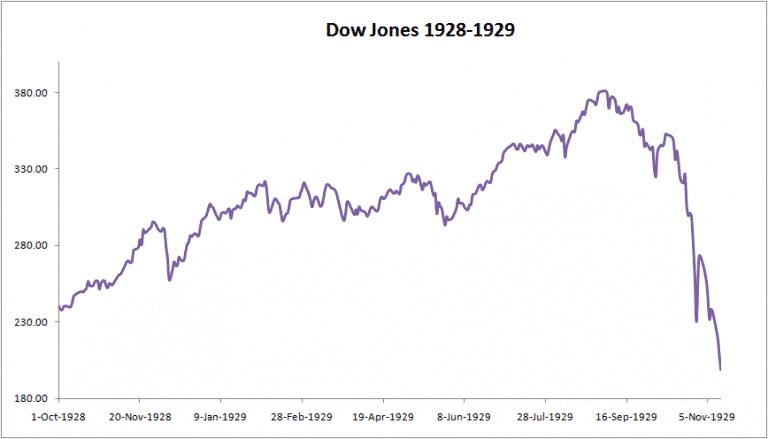 Dow Jones - Beurscrash 1929