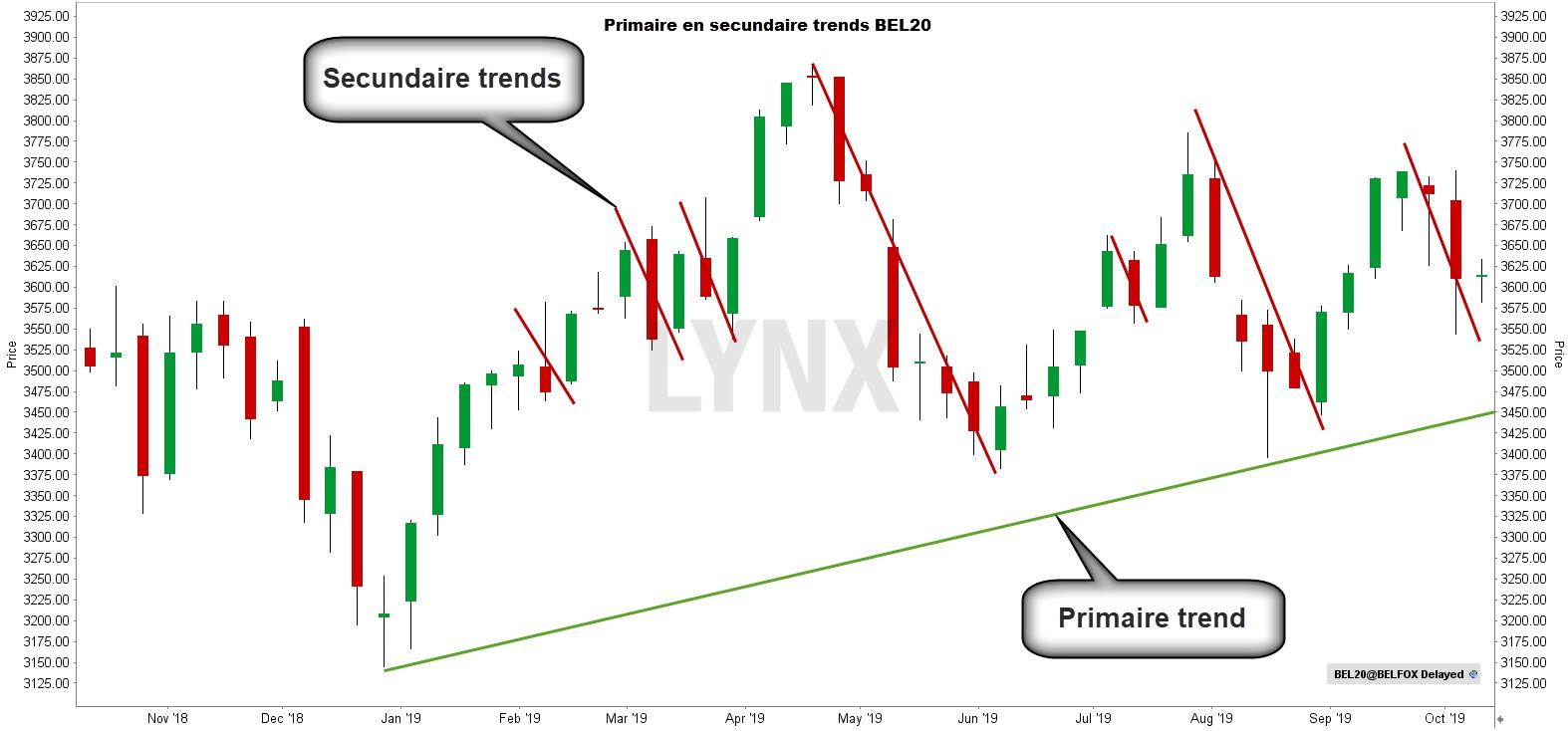 Dow Theorie - Primaire en secundaire trends