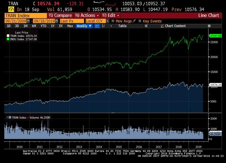 Dow Theorie in de huidige markt