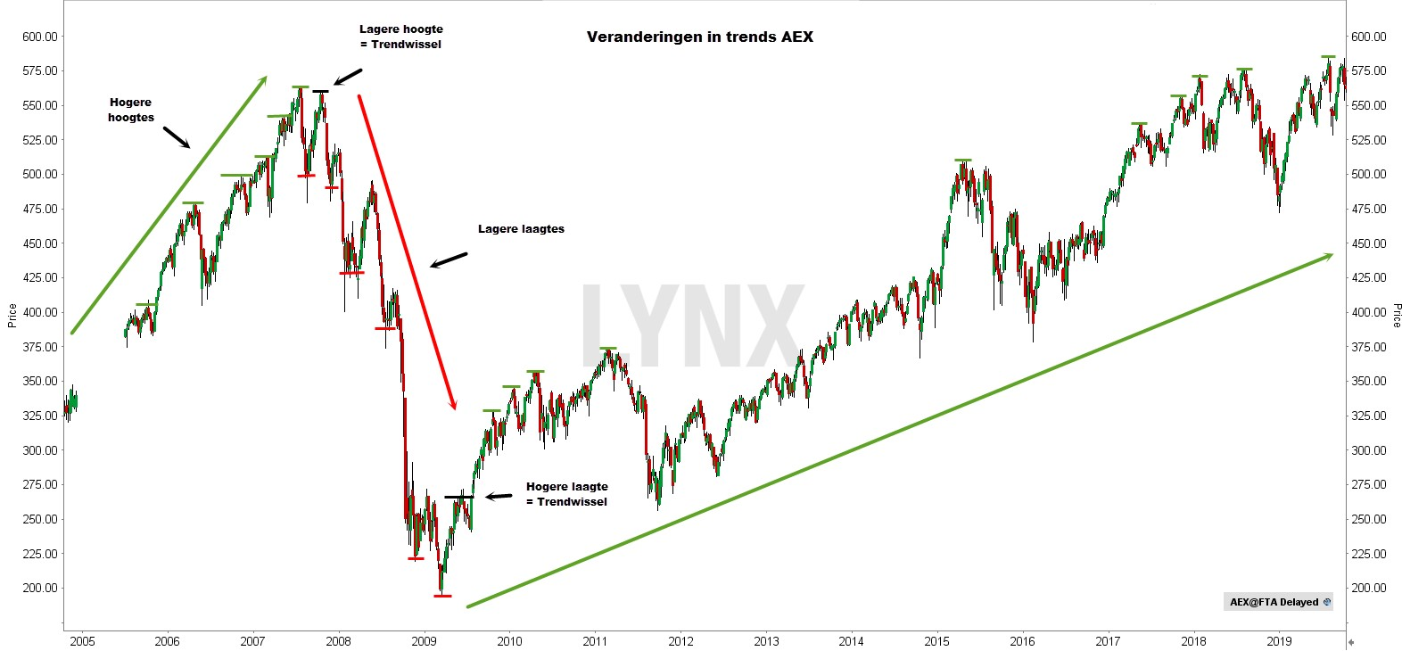 Dow theorie - Veranderingen in trends