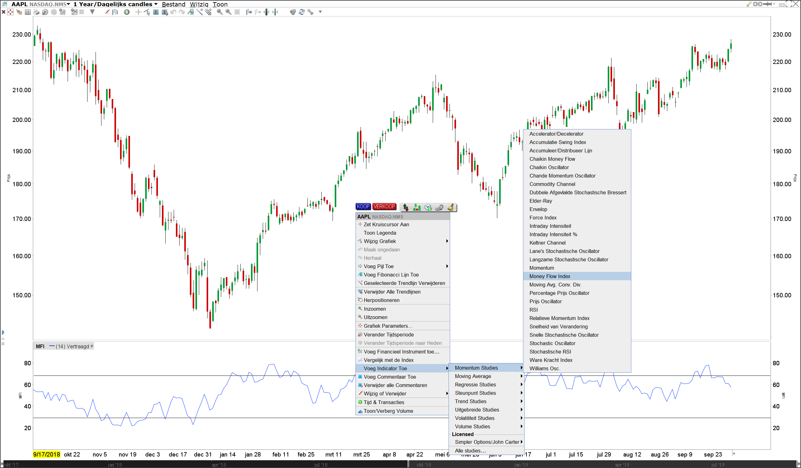 Money Flow Index (MFI) Indicator bij LYNX