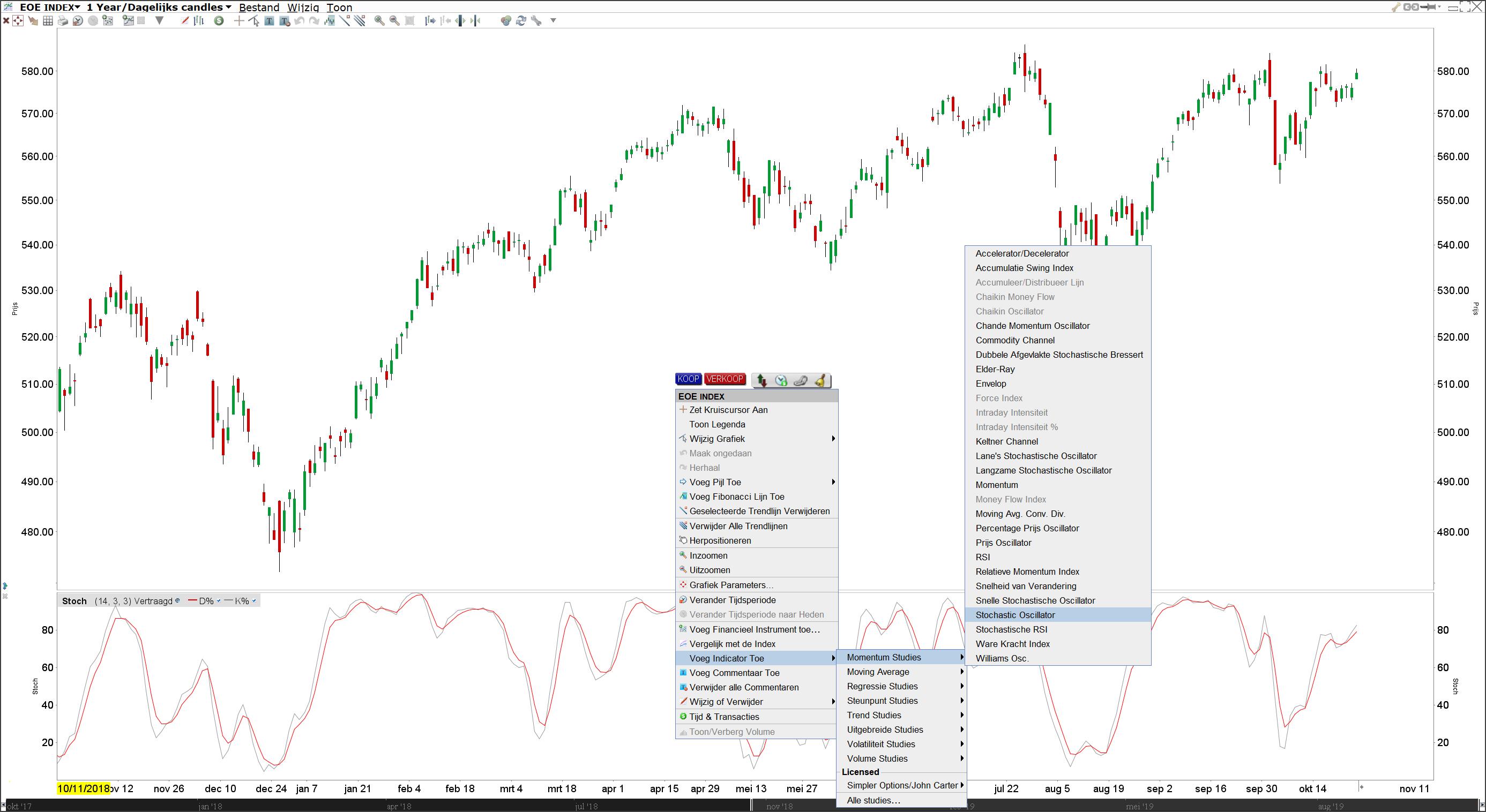 Stochastic indicator in het handelsplatform