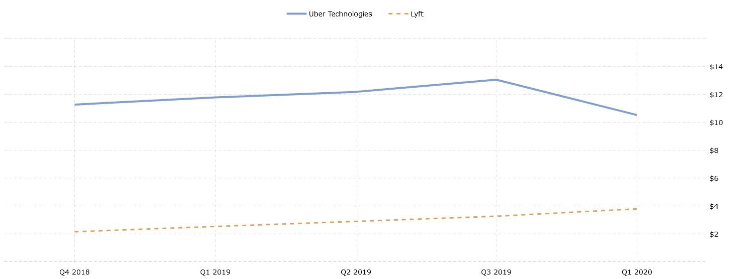 Aandeel Uber versus aandeel Lyft