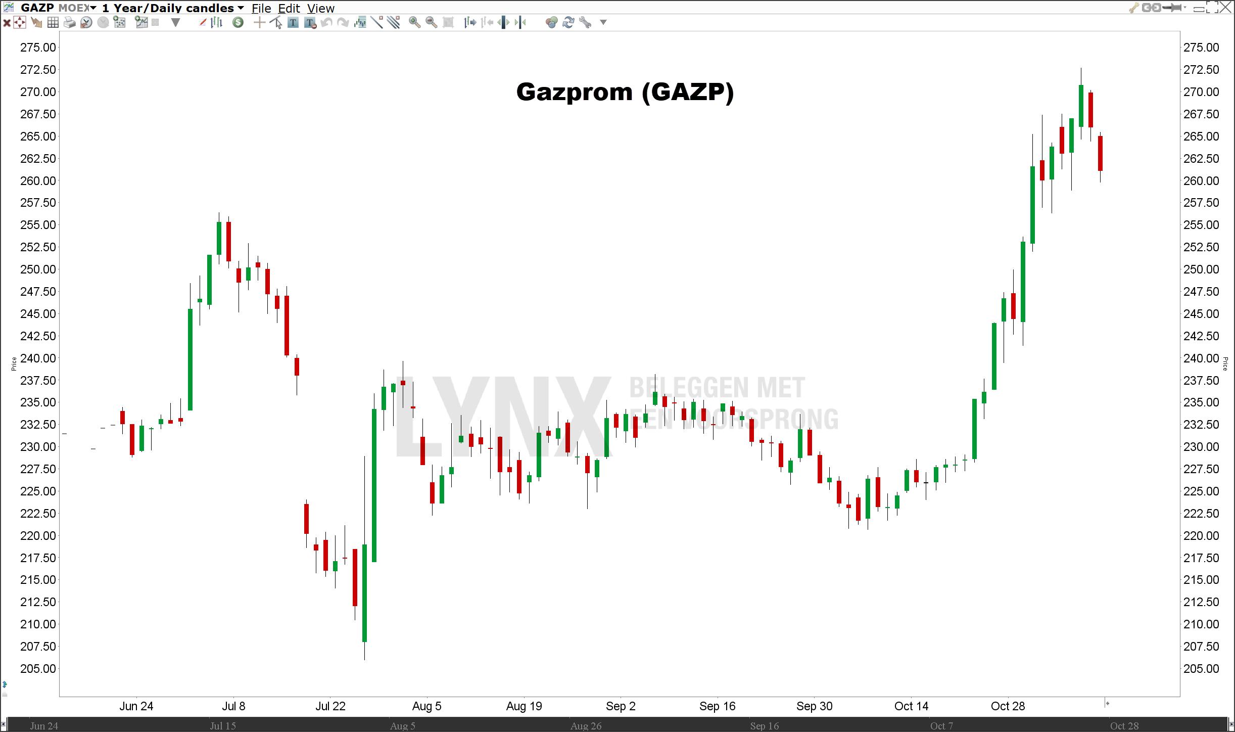Koers Gazprom | Beleggen in de beste Russische aandelen