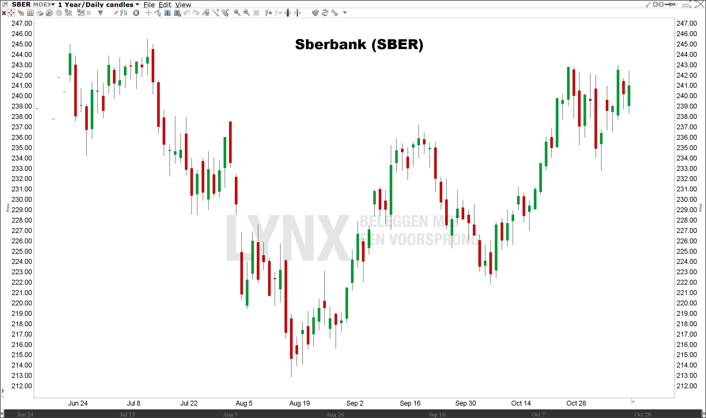 Koers Sberbank | Beleggen in de beste Russische aandelen
