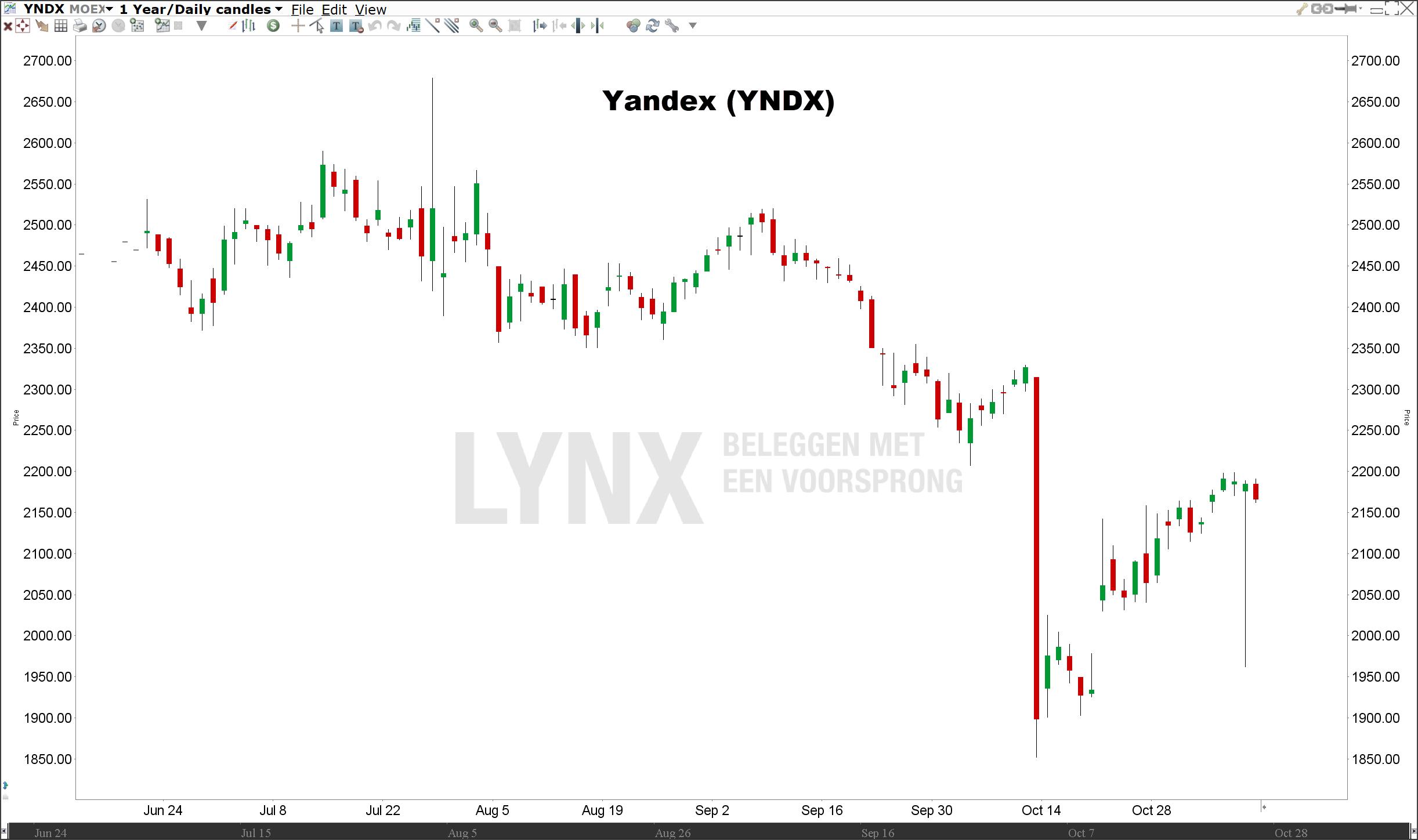 Koers Yandex | Beleggen in de beste Russische aandelen