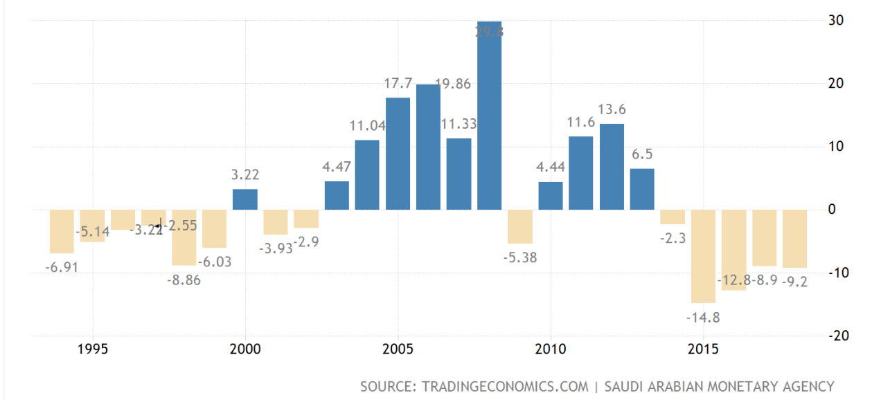 Saoedi-Arabië overheidsbalans   Beursgang Saudi Aramco