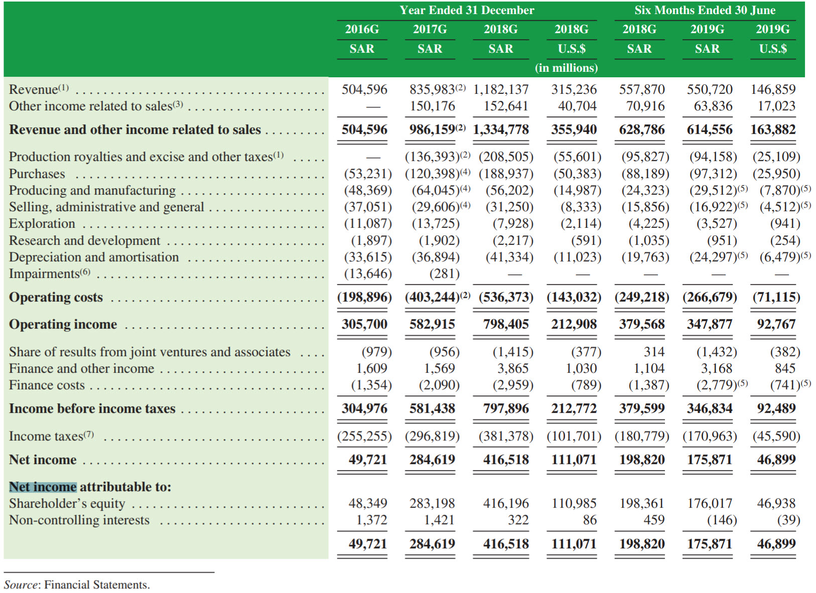 Aandeel Saudi Aramco