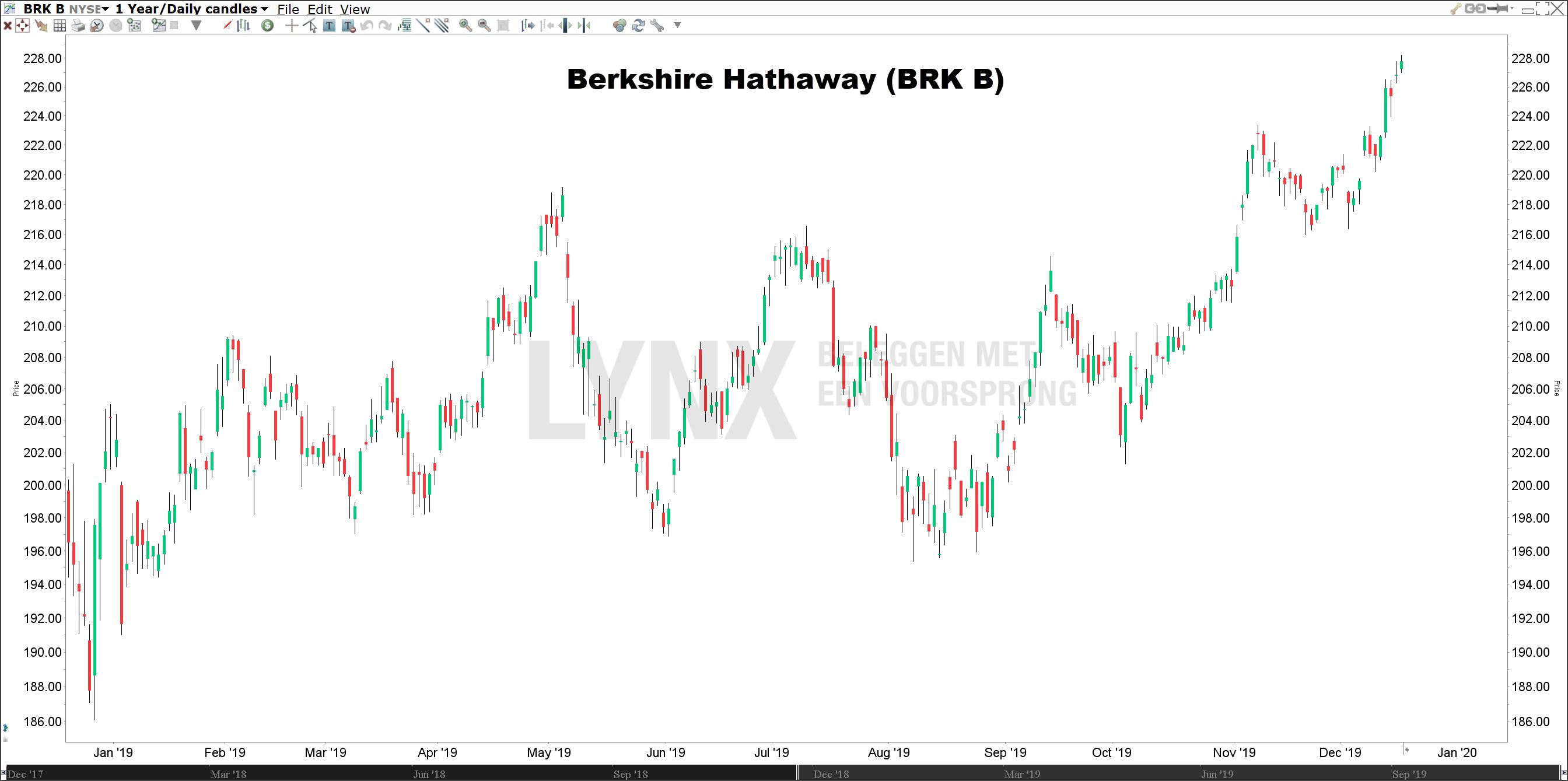 Koers Berkshire Hathaway beste aandeel 2020