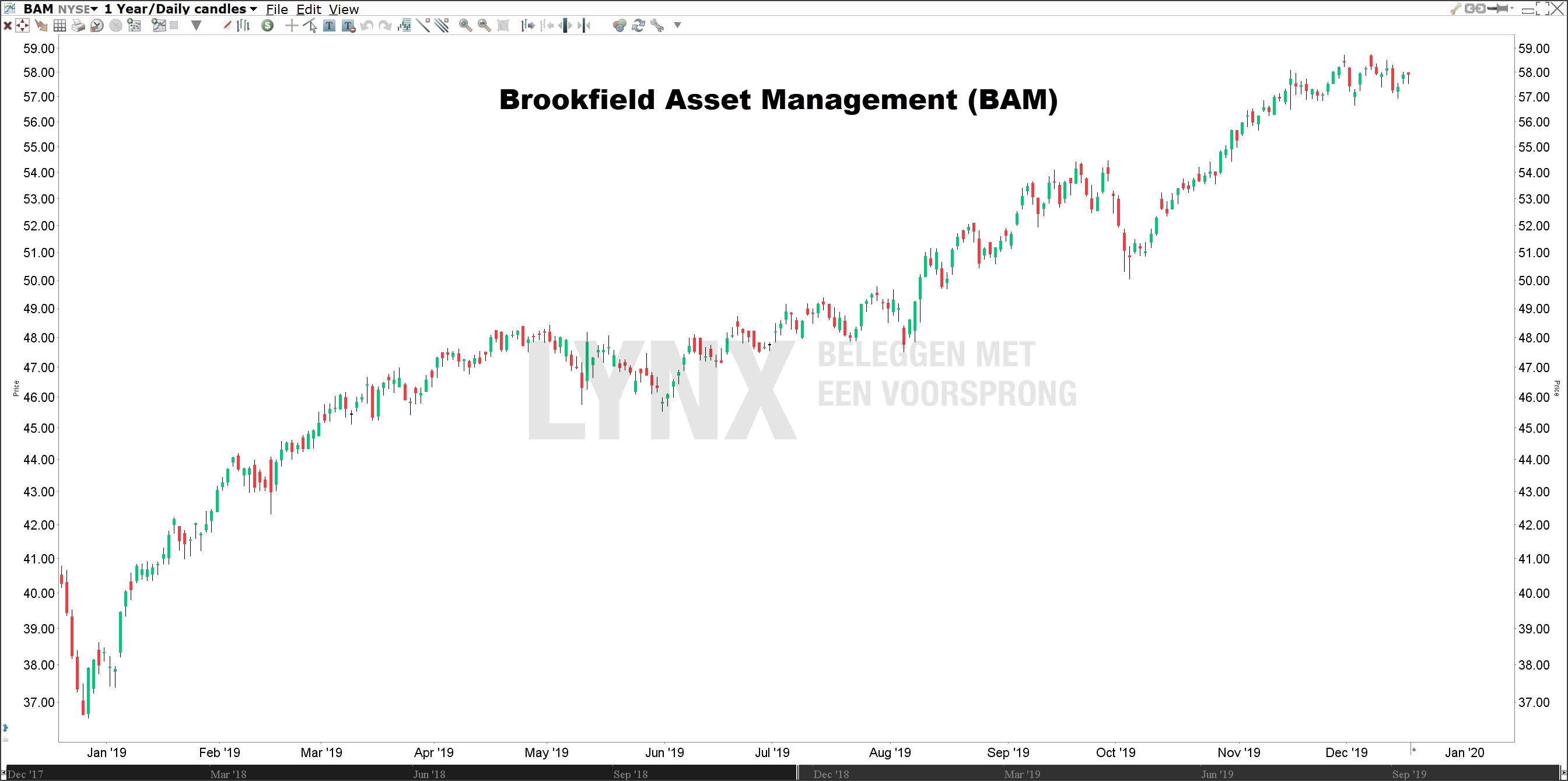 Koers Brookfield Asset Management beste aandeel 2020