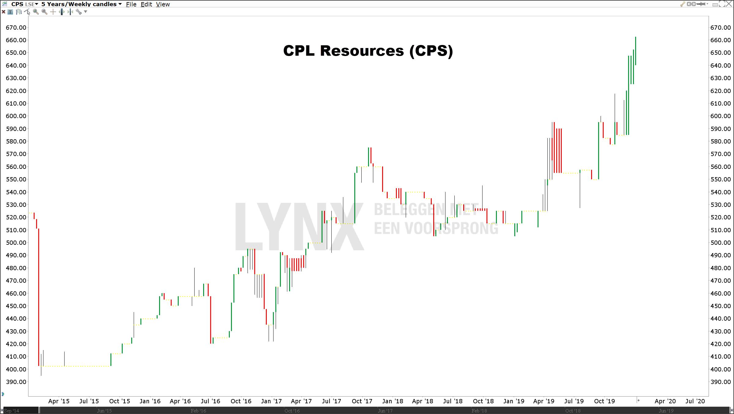 Koers CPL Resources beste aandeel 2020