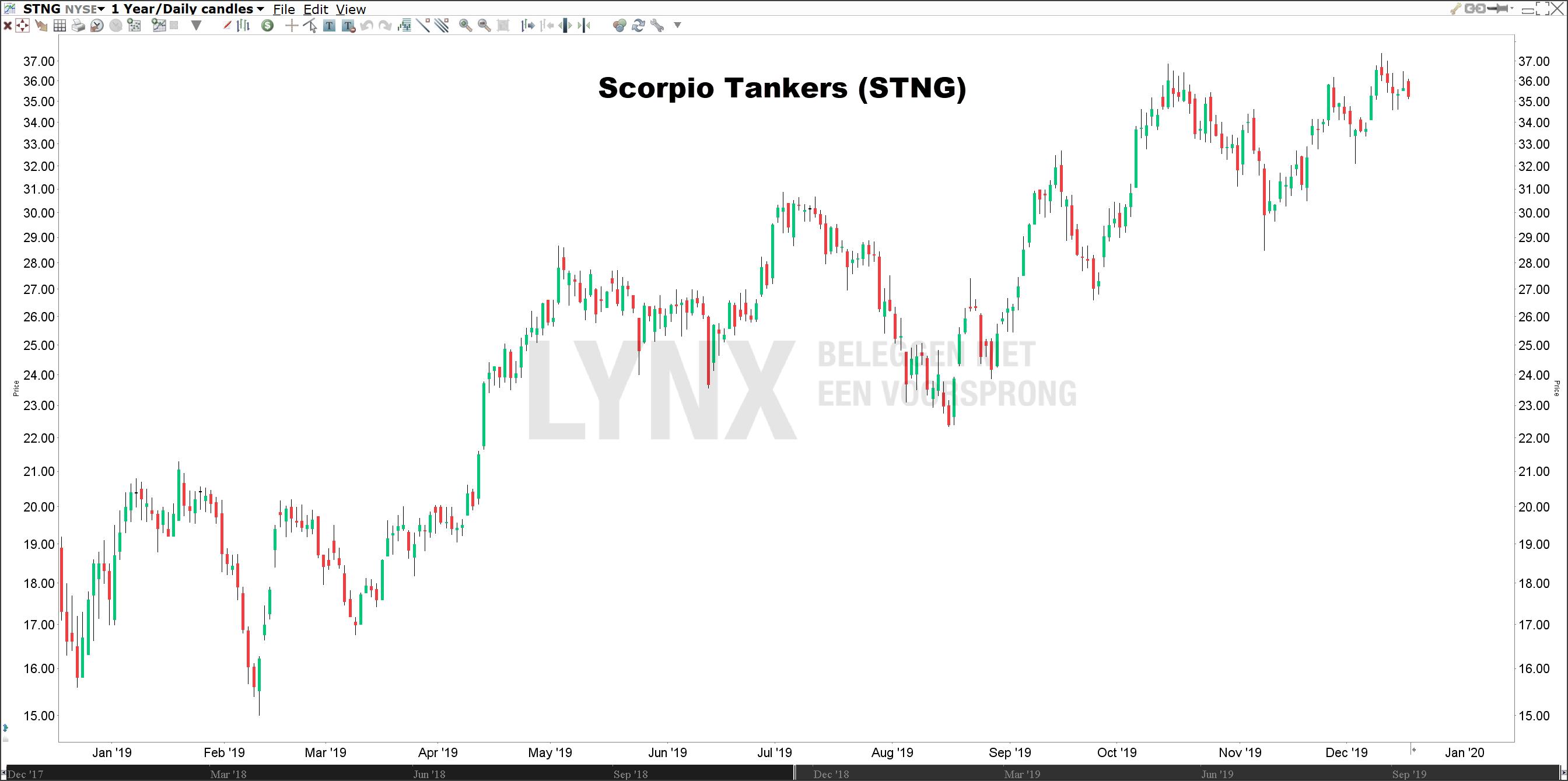 Koers Scorpio Tankers beste aandeel 2020