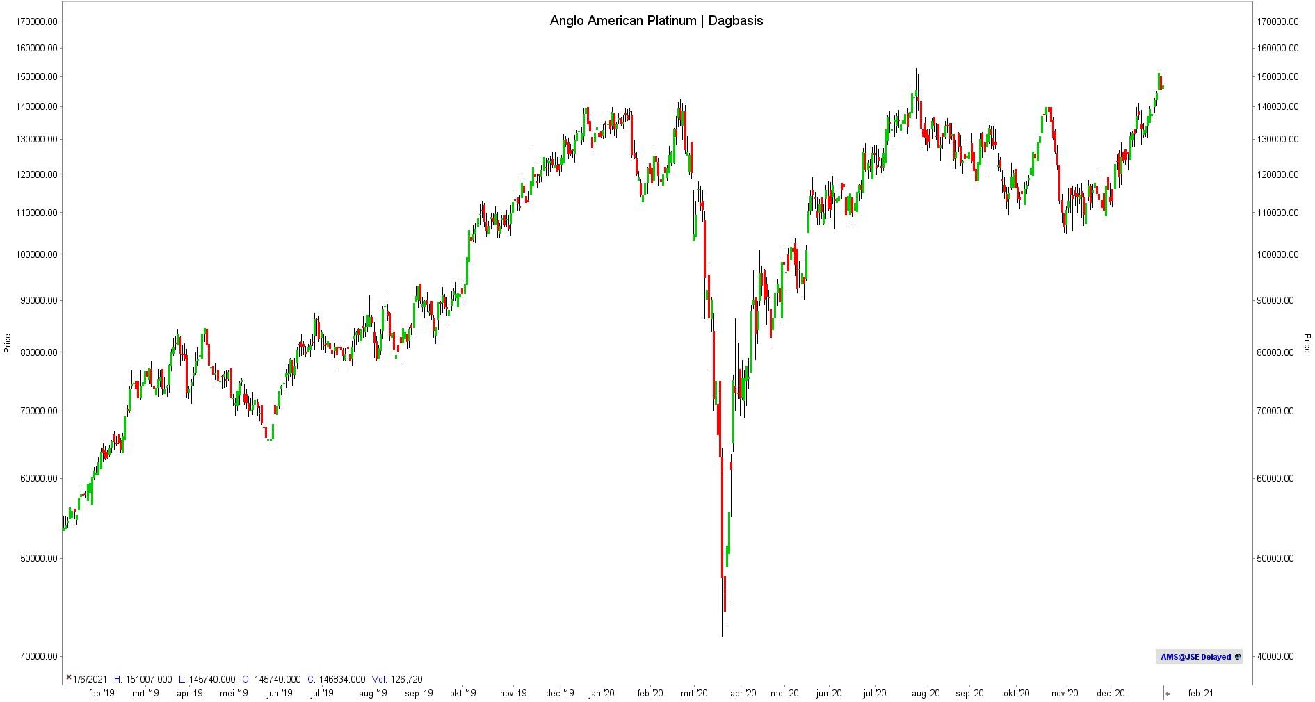Anglo American Platinum - Dagbasis