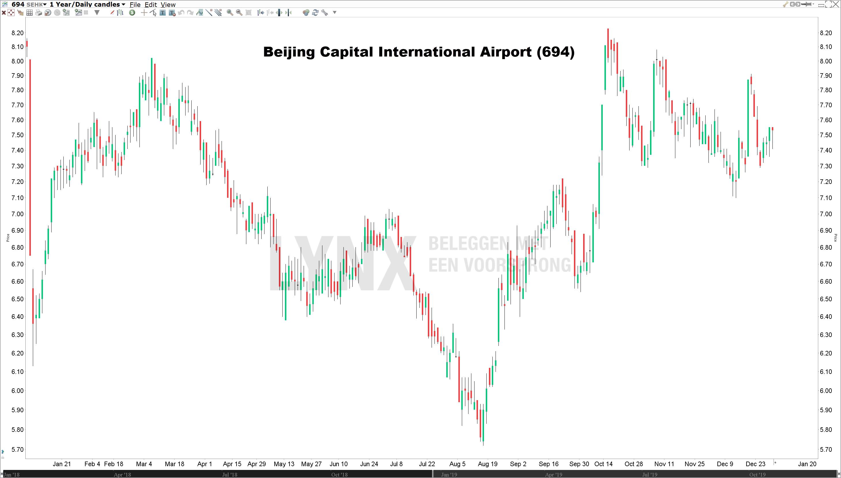 Koers Beijing Capital International Airport beleggen in China