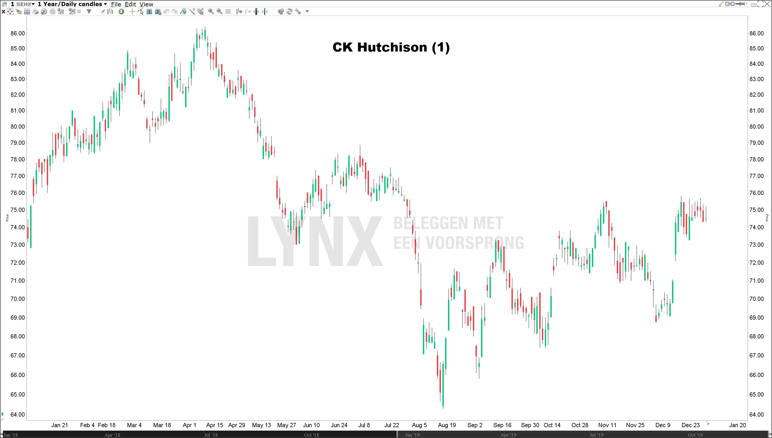 Koers CK Hutchison beleggen in China