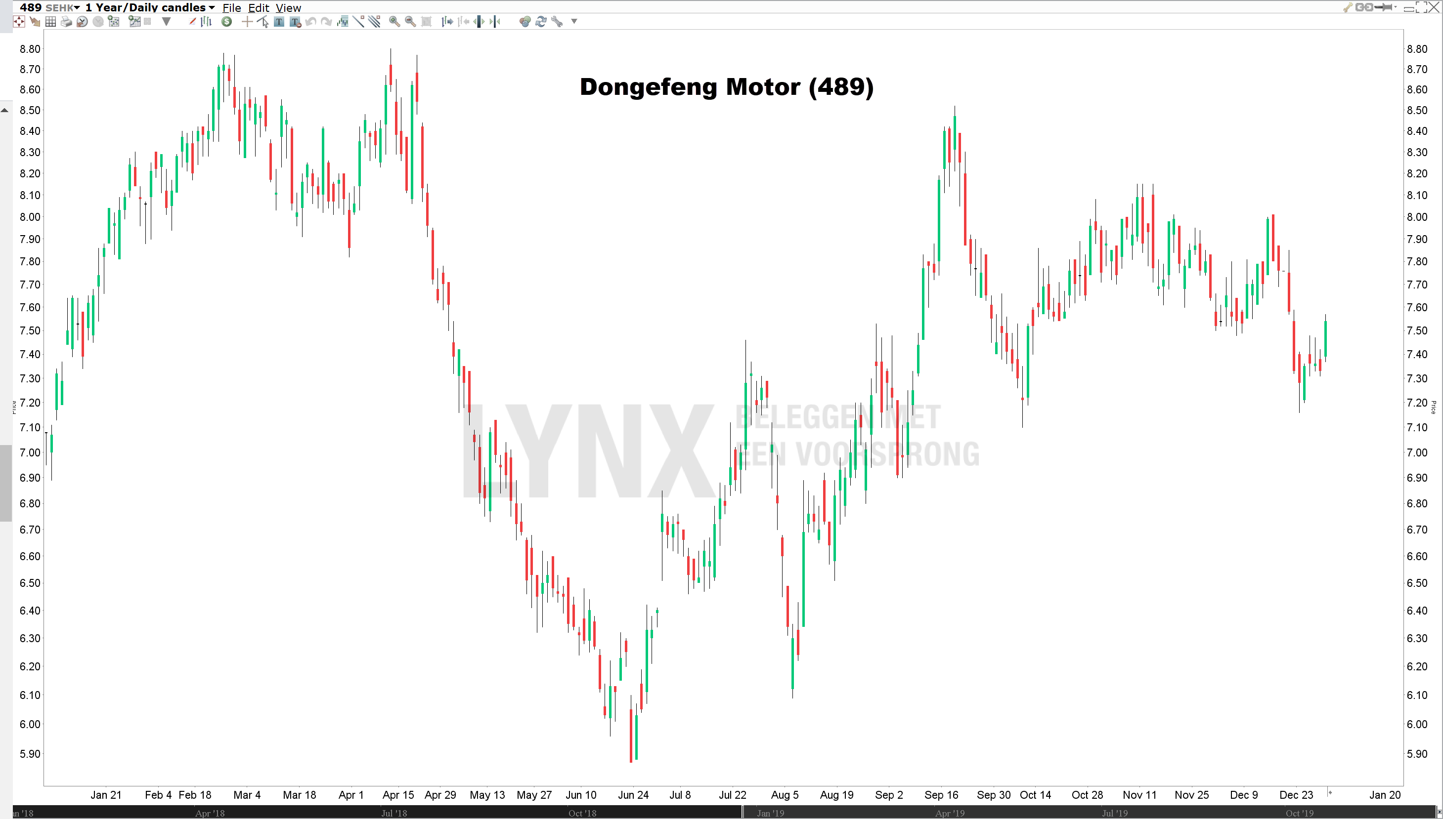 Koers Dongfeng Motor beleggen in China