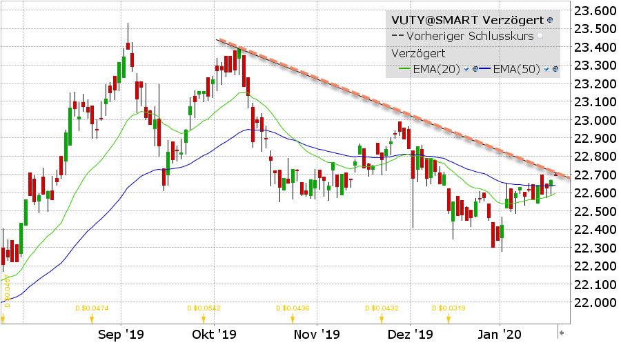 Vanguard USD-Treasury Bond ETF - ETF van de Week - ETF Grafiek