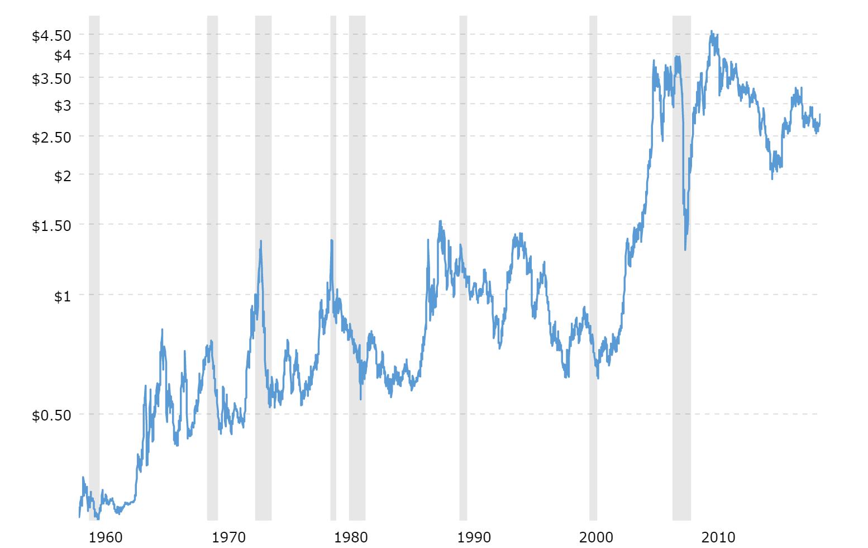 Hoe heeft de koperprijs bewogen in het verleden?
