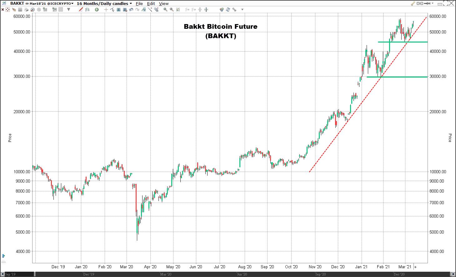 Beleggen in de beste Bitcoin aandelen en futures | prijs Bitcoin | Beleggen Bitcoin | Koers Bitcoin | Aandelen Bitcoin