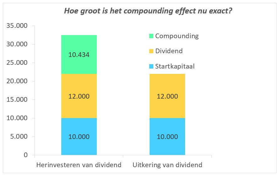 Hoe groot is het samengestelde interest effect