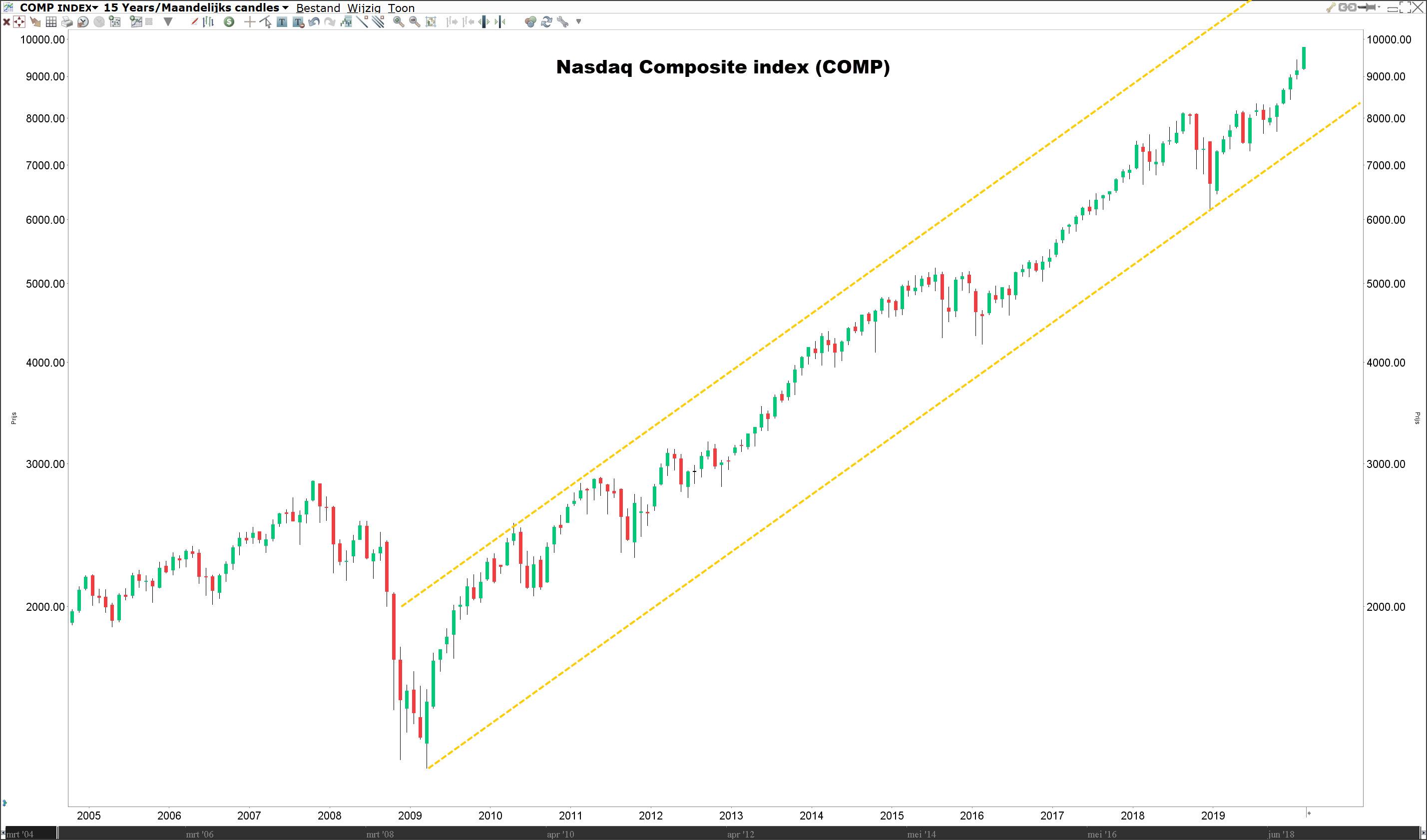 Beleggen in technologie aandelen - Nasdaq Index