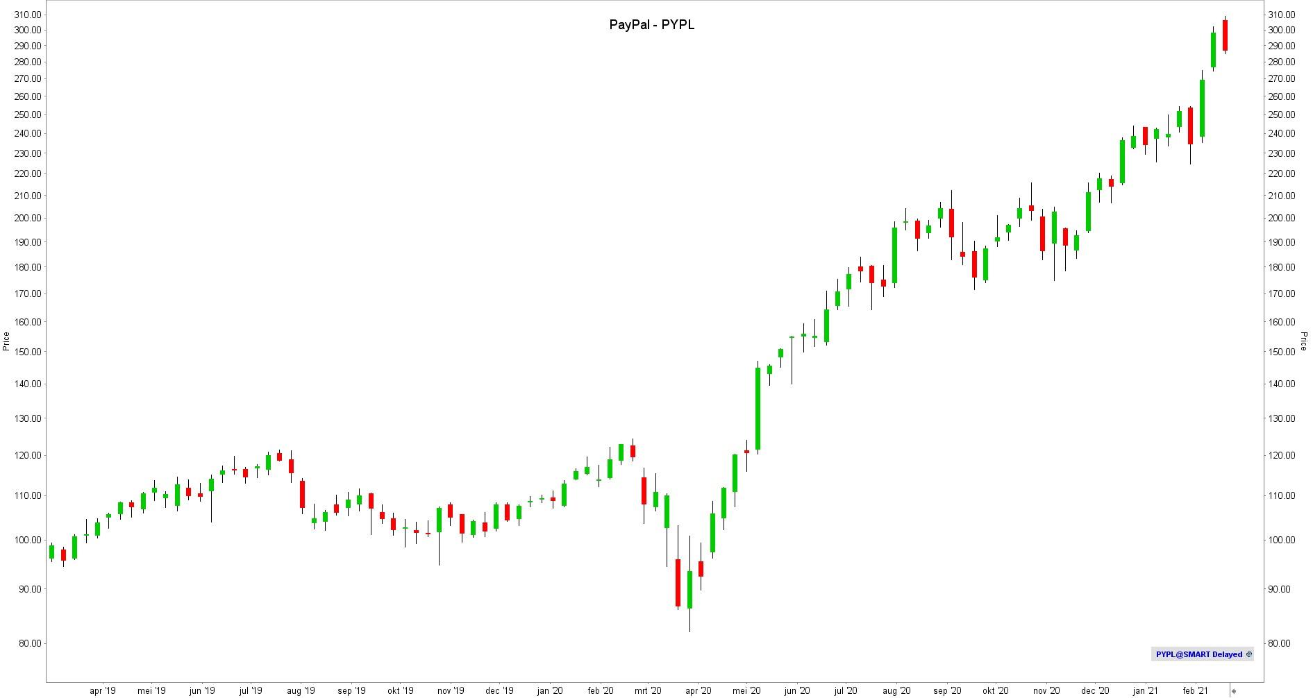 aandeel PayPal