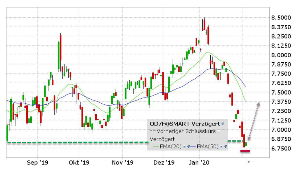 WisdomTree WTI Crude Oil ETF chart