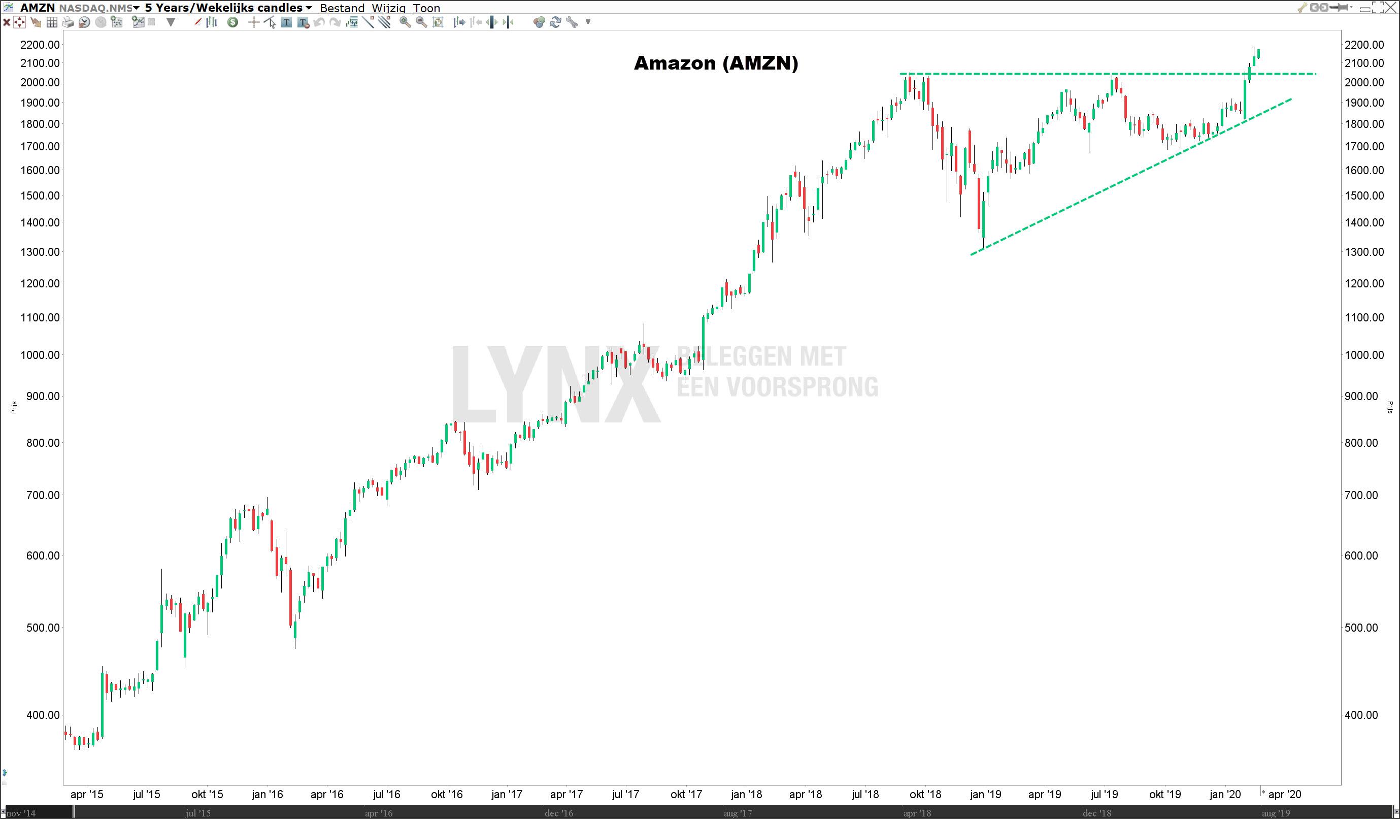 Beleggen in technologie aandelen - Aandeel Amazon