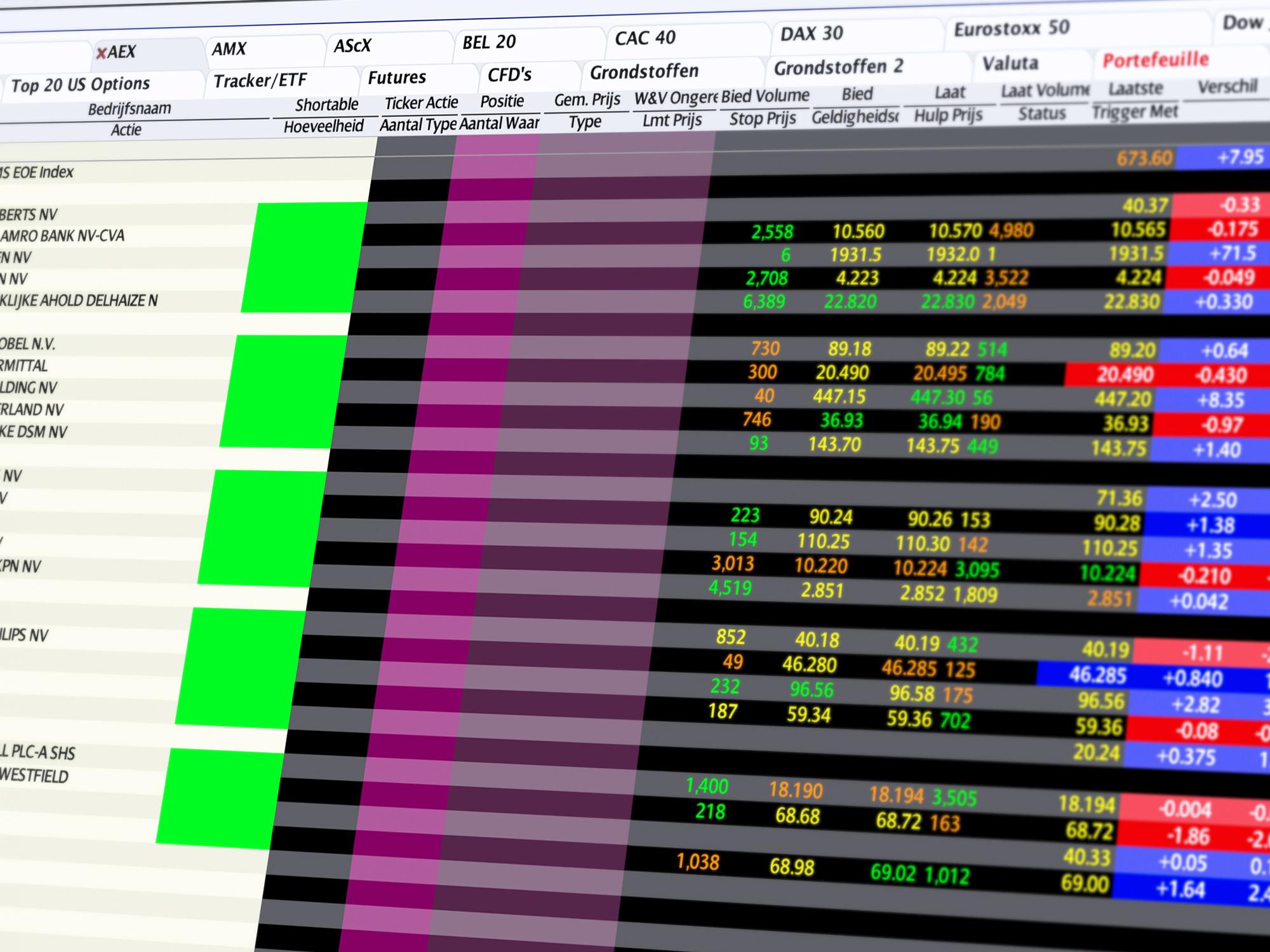 Handelsplatform Trader Workstation - TWS Clasic